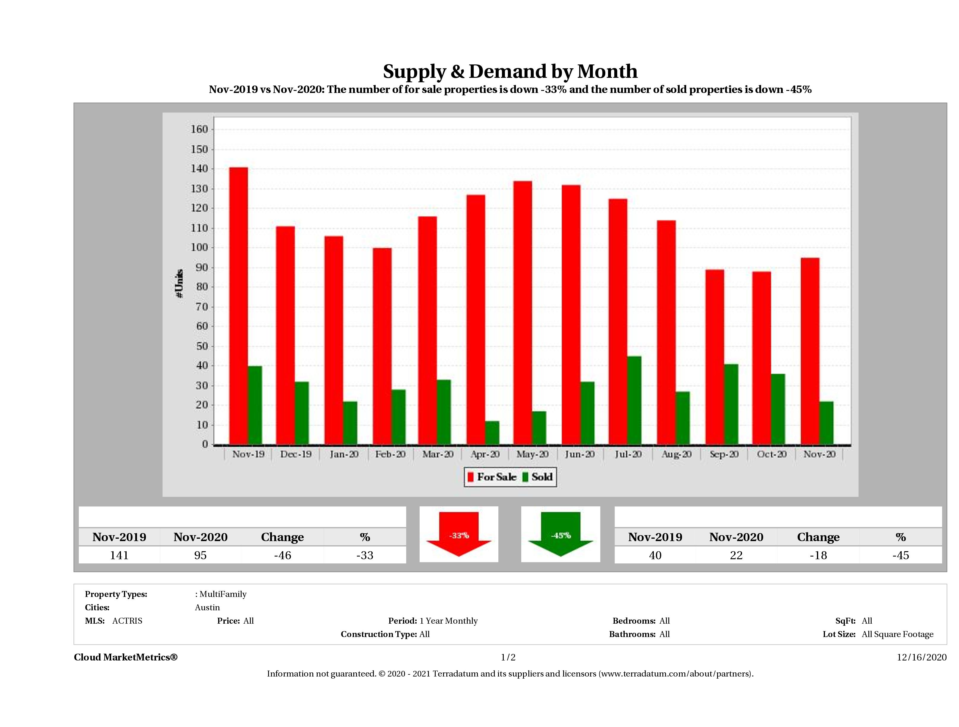 Austin multi family real estate market supply and demand November 2020
