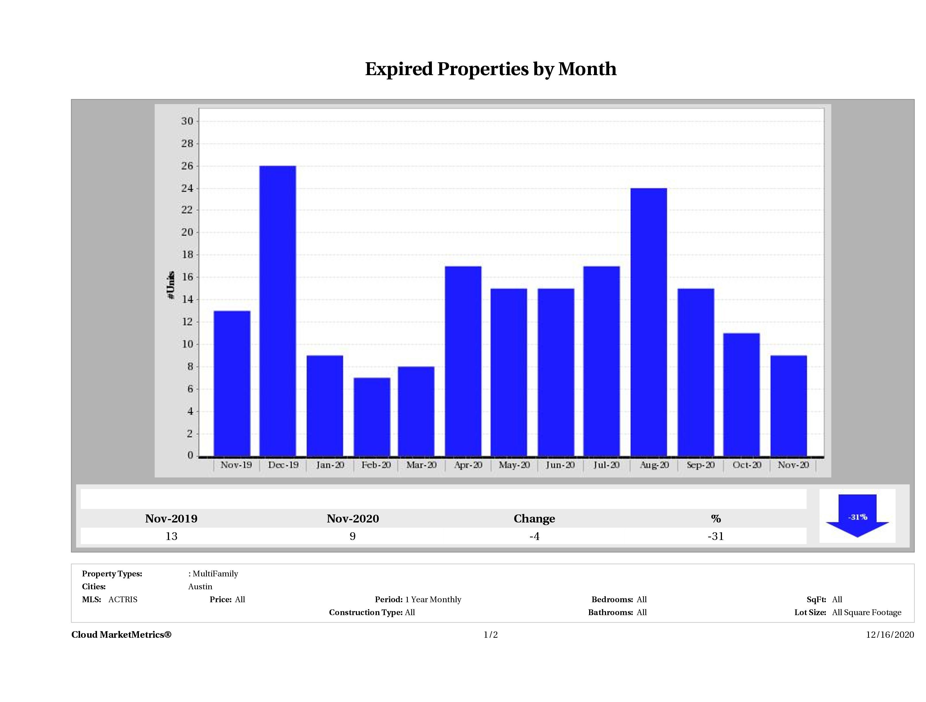 Austin number of multi family properties expired November 2020