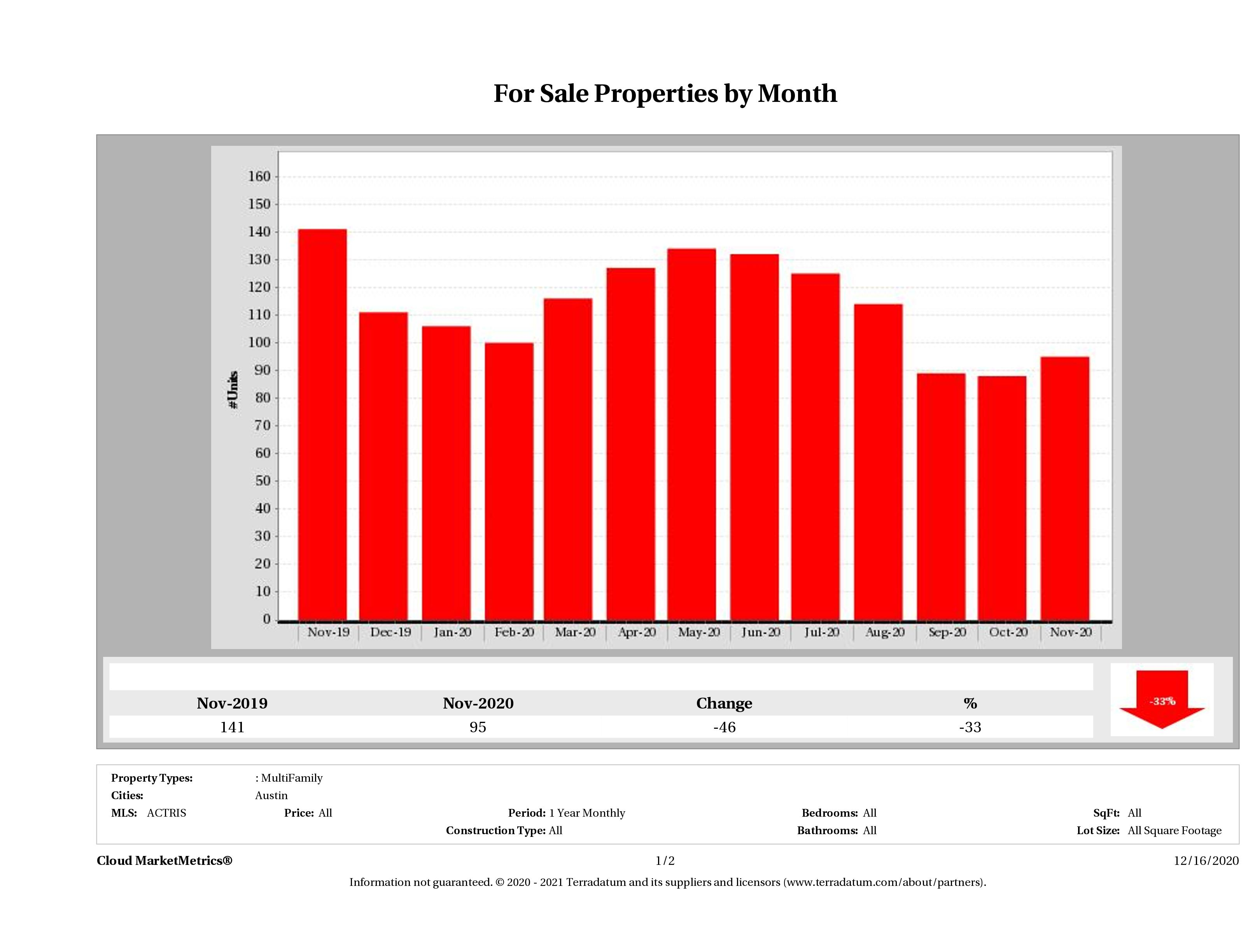 Austin number of multi family properties for sale November 2020
