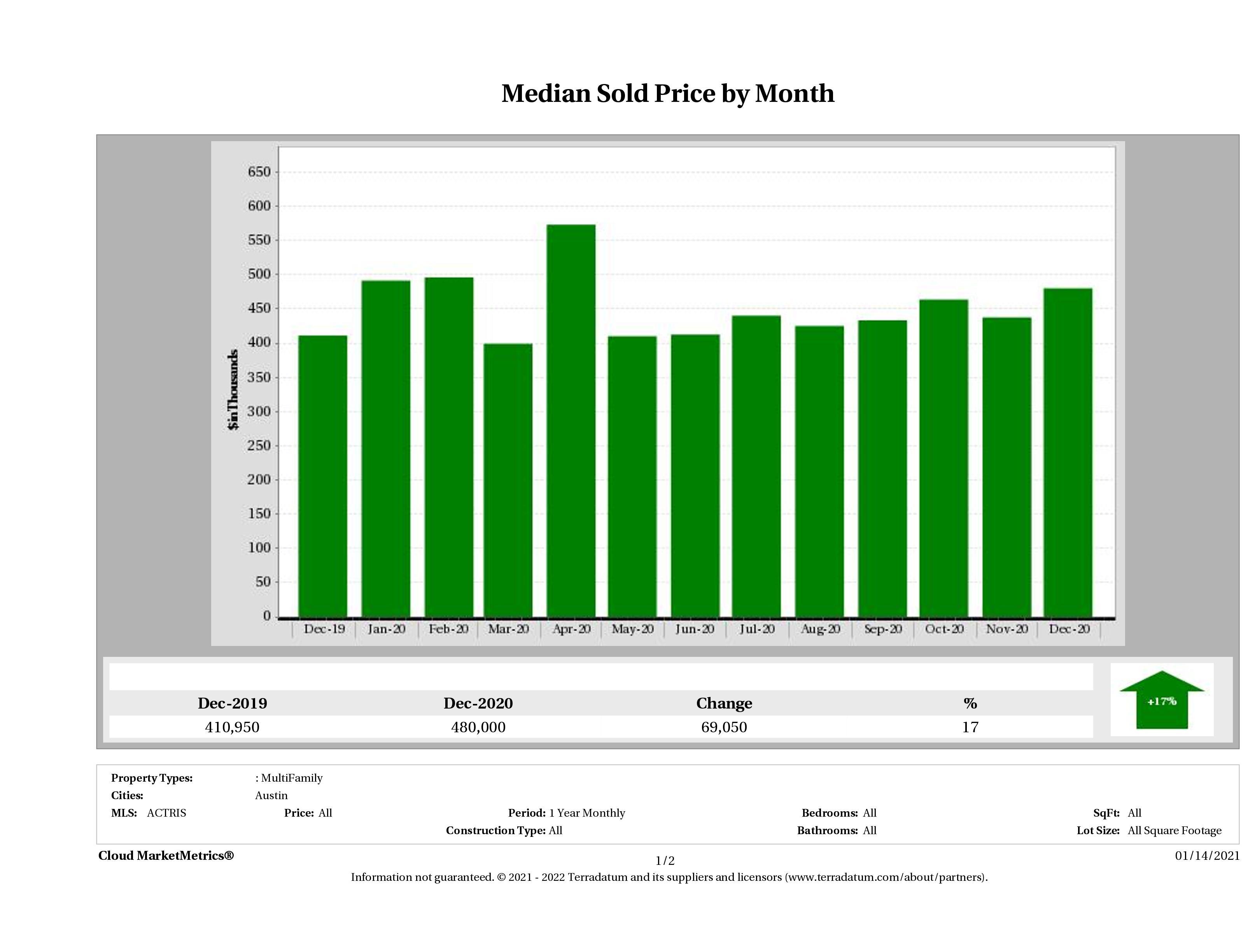 Austin median multi family property price December 2020