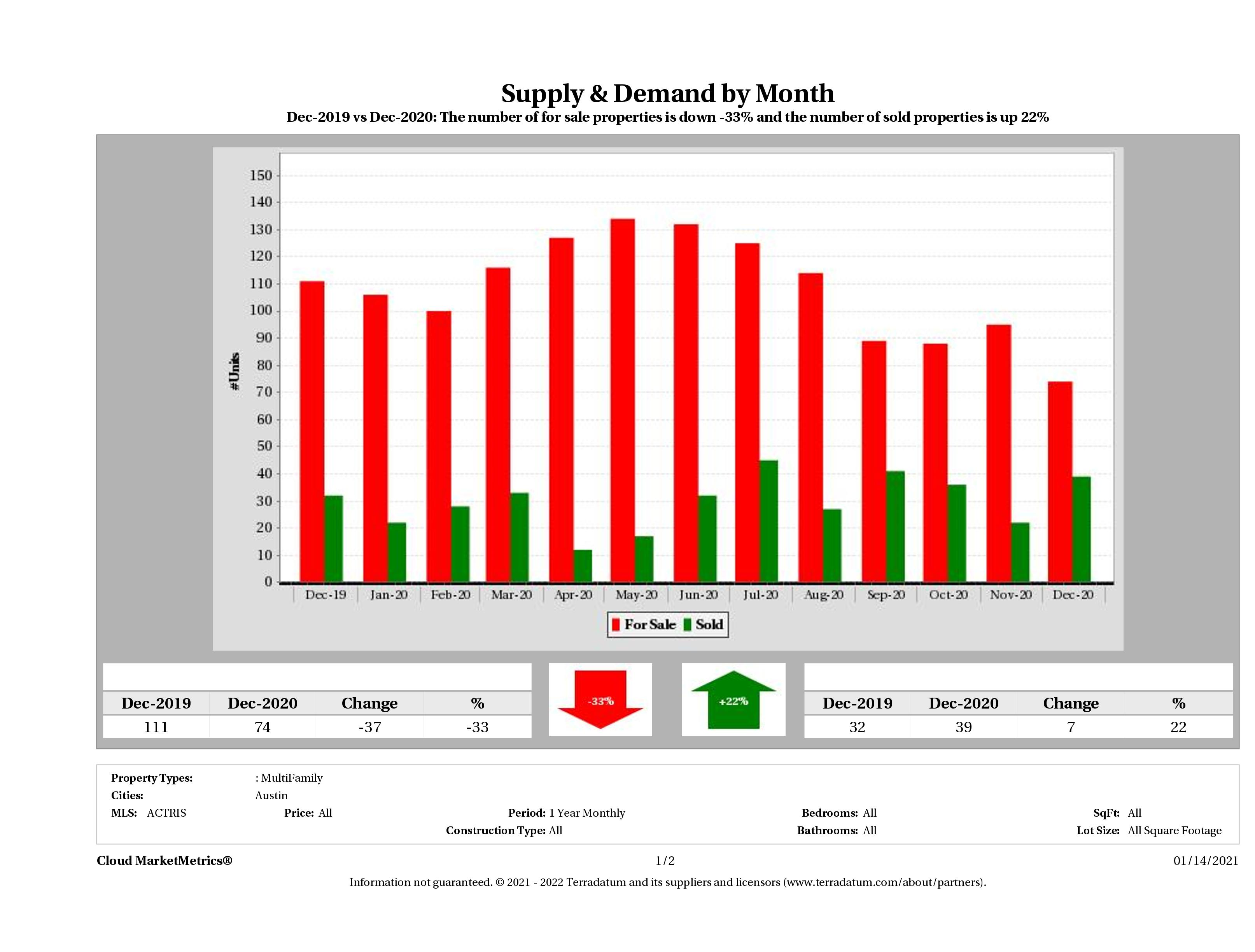 Austin multi family real estate market supply and demand December 2020