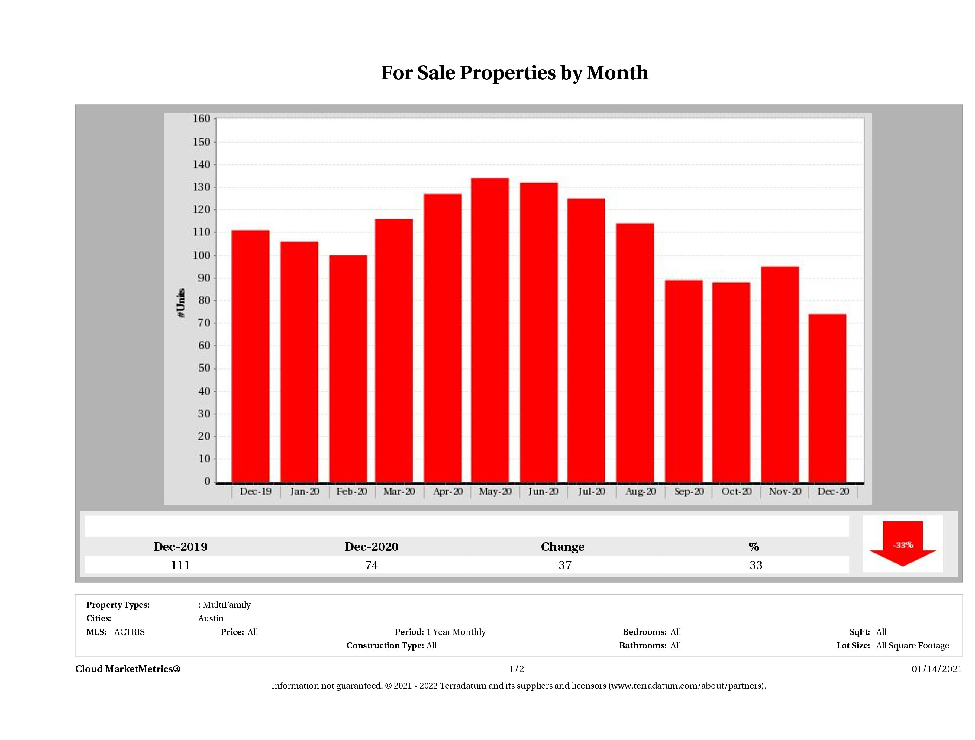 Austin number of multi family properties for sale December 2020
