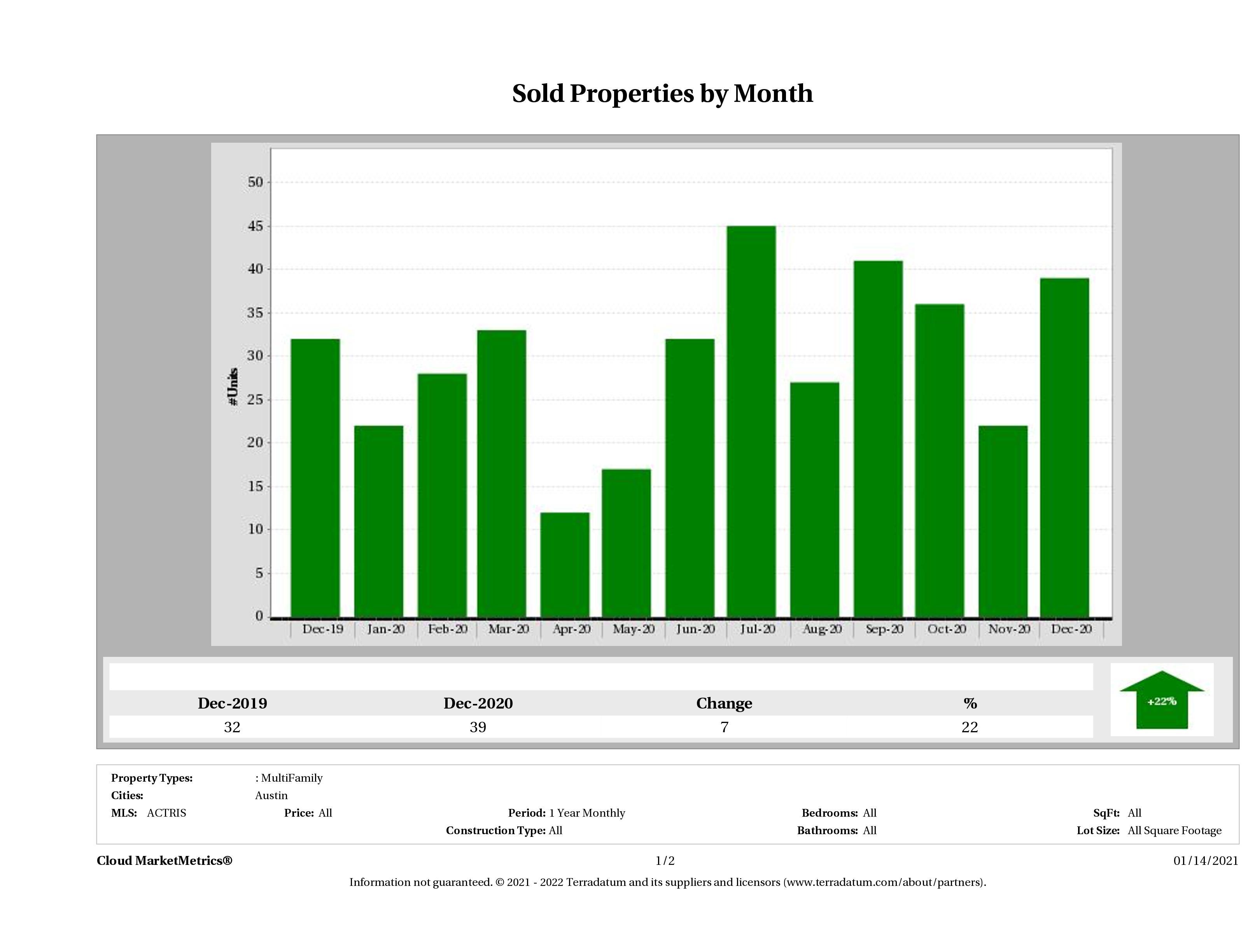 Austin number of multi family properties sold December 2020