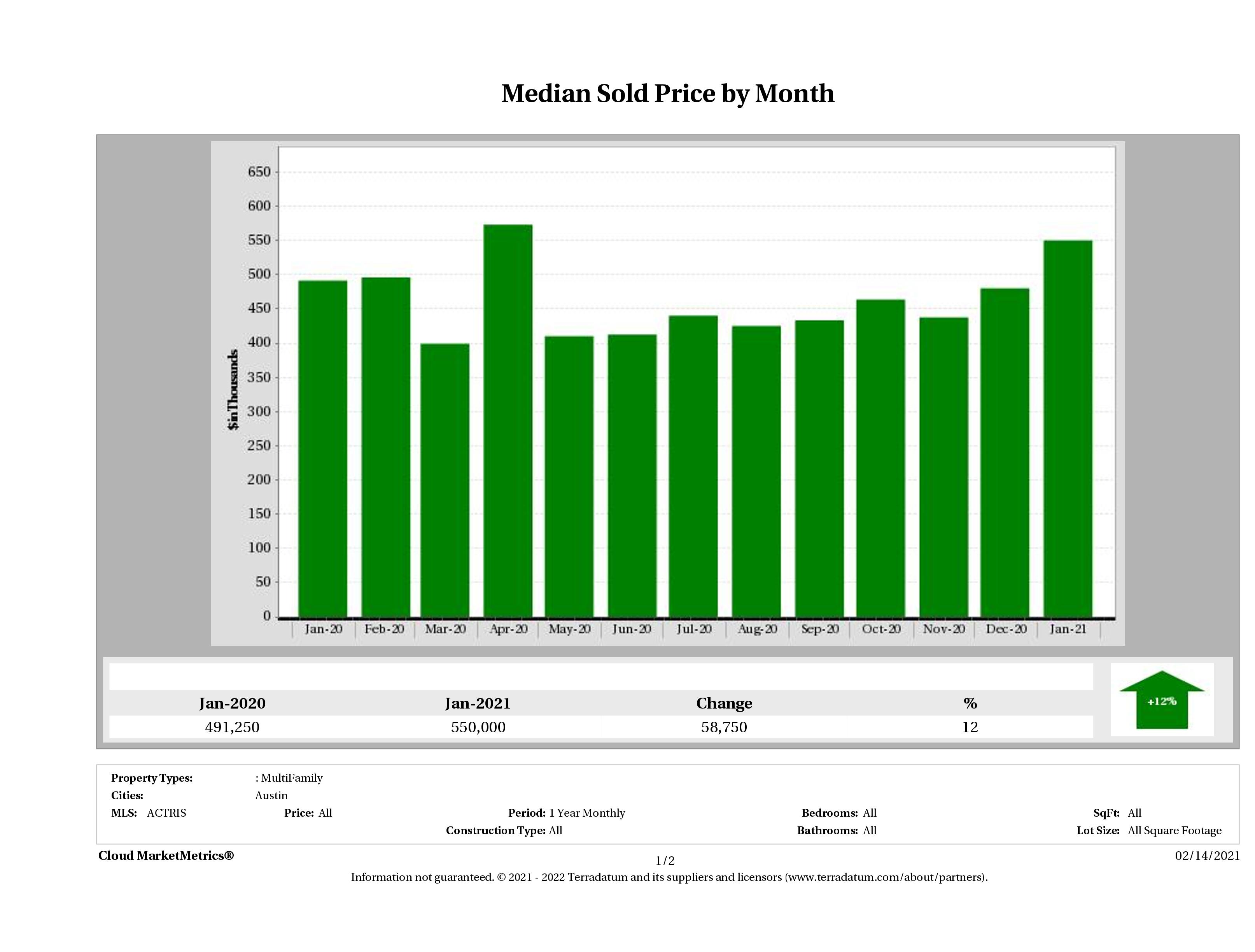Austin median multi family property price January 2021