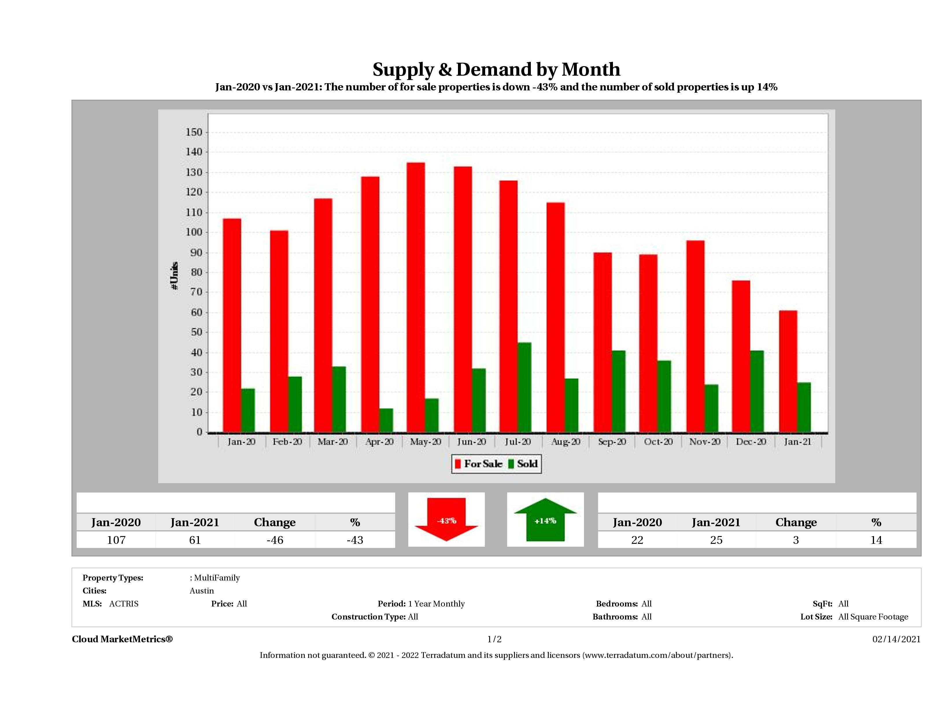 Austin multi family real estate market supply and demand January 2021
