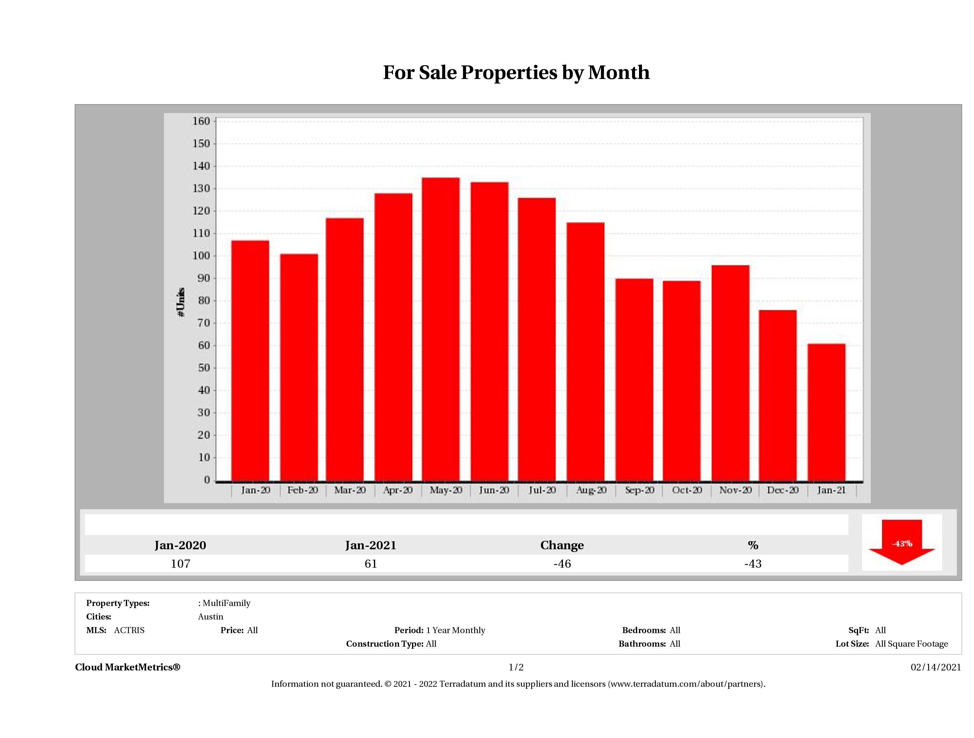 Austin number of multi family properties for sale January 2021