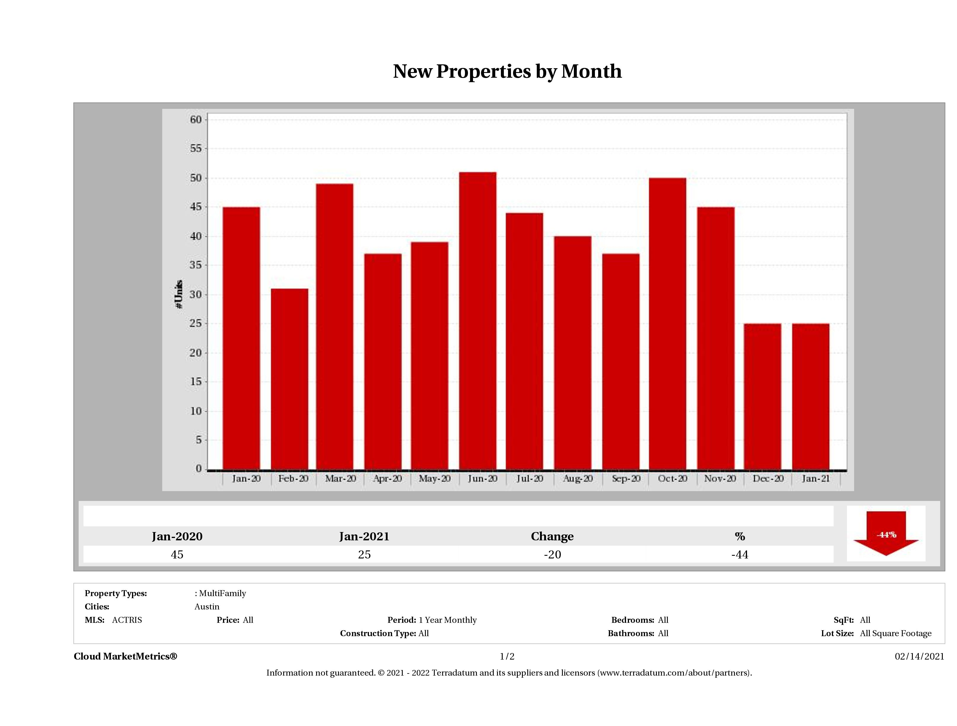 Austin number of new multi family listings January 2021