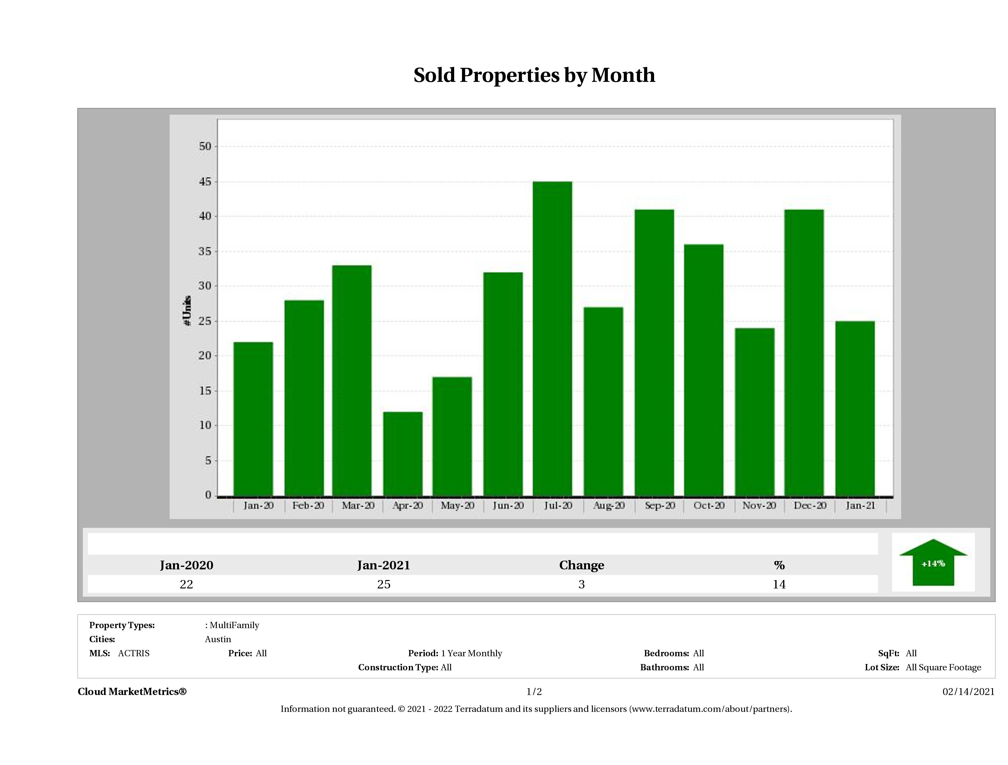 Austin number of multi family properties sold January 2021