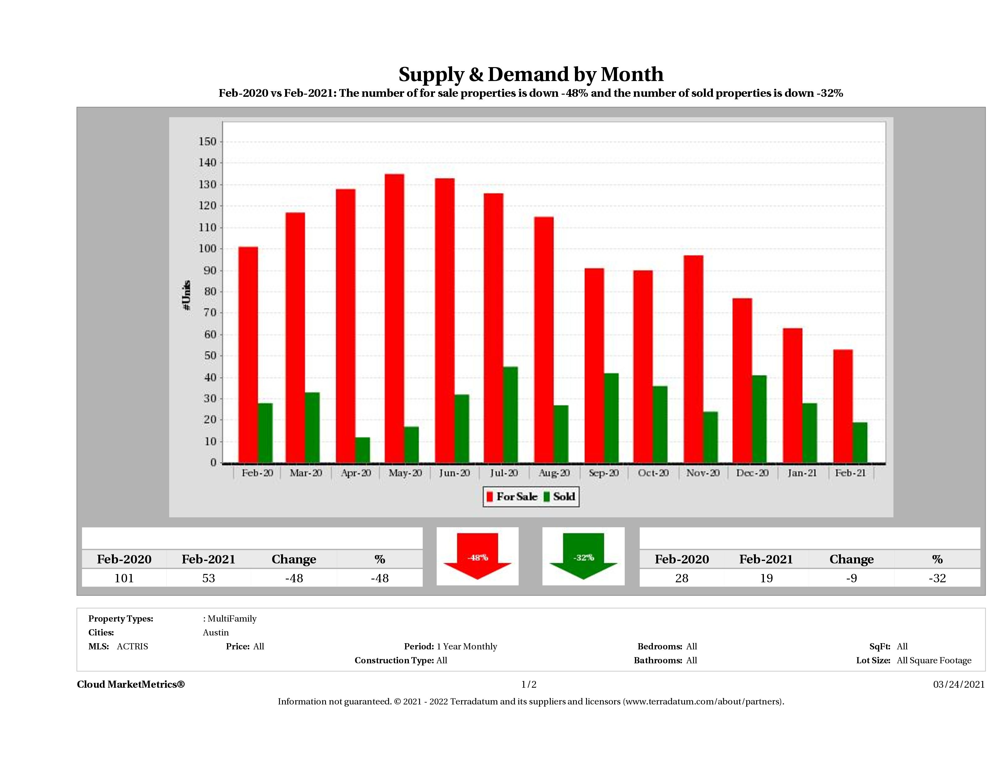 Austin multi family real estate market supply and demand February 2021