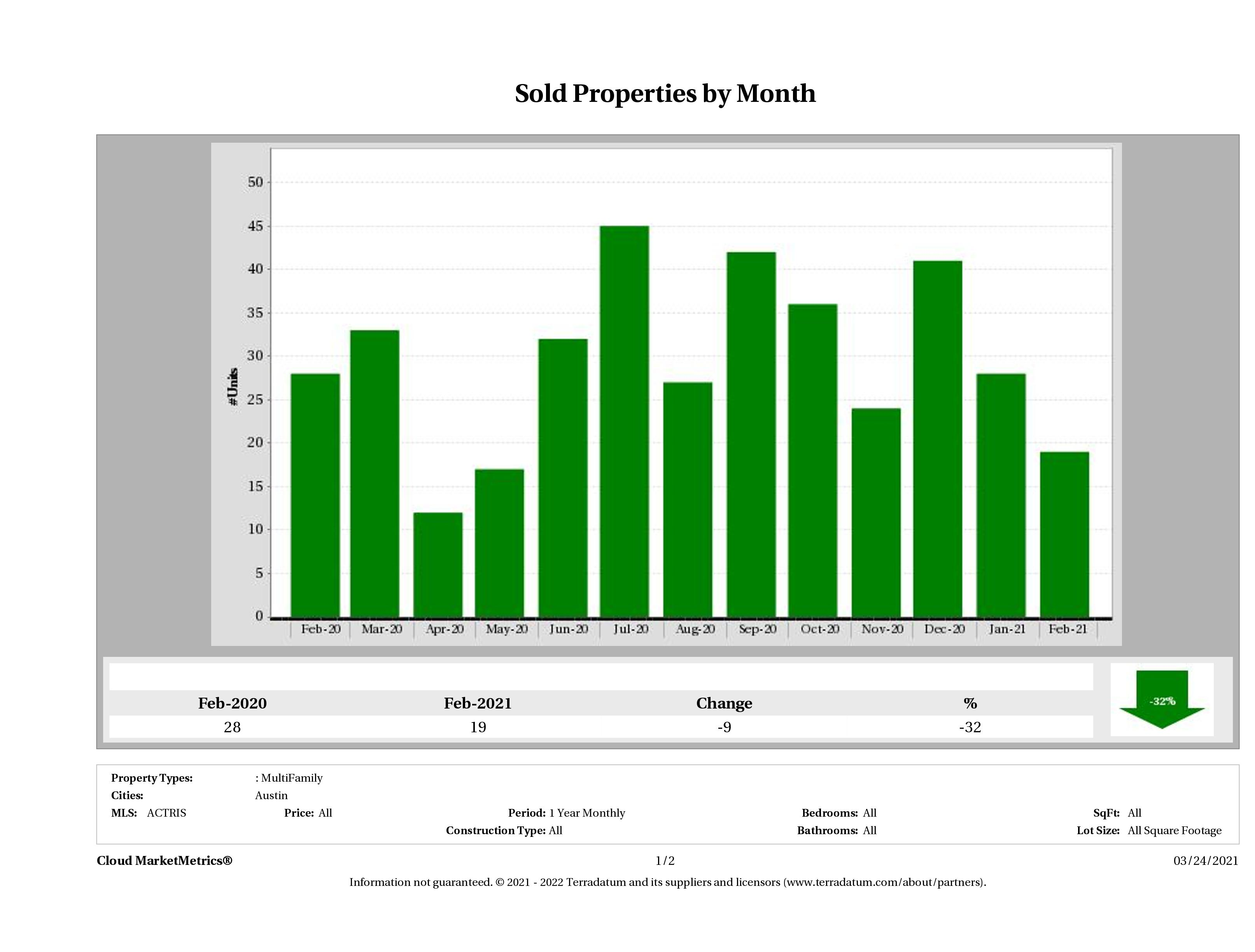 Austin number of multi family properties sold February 2021