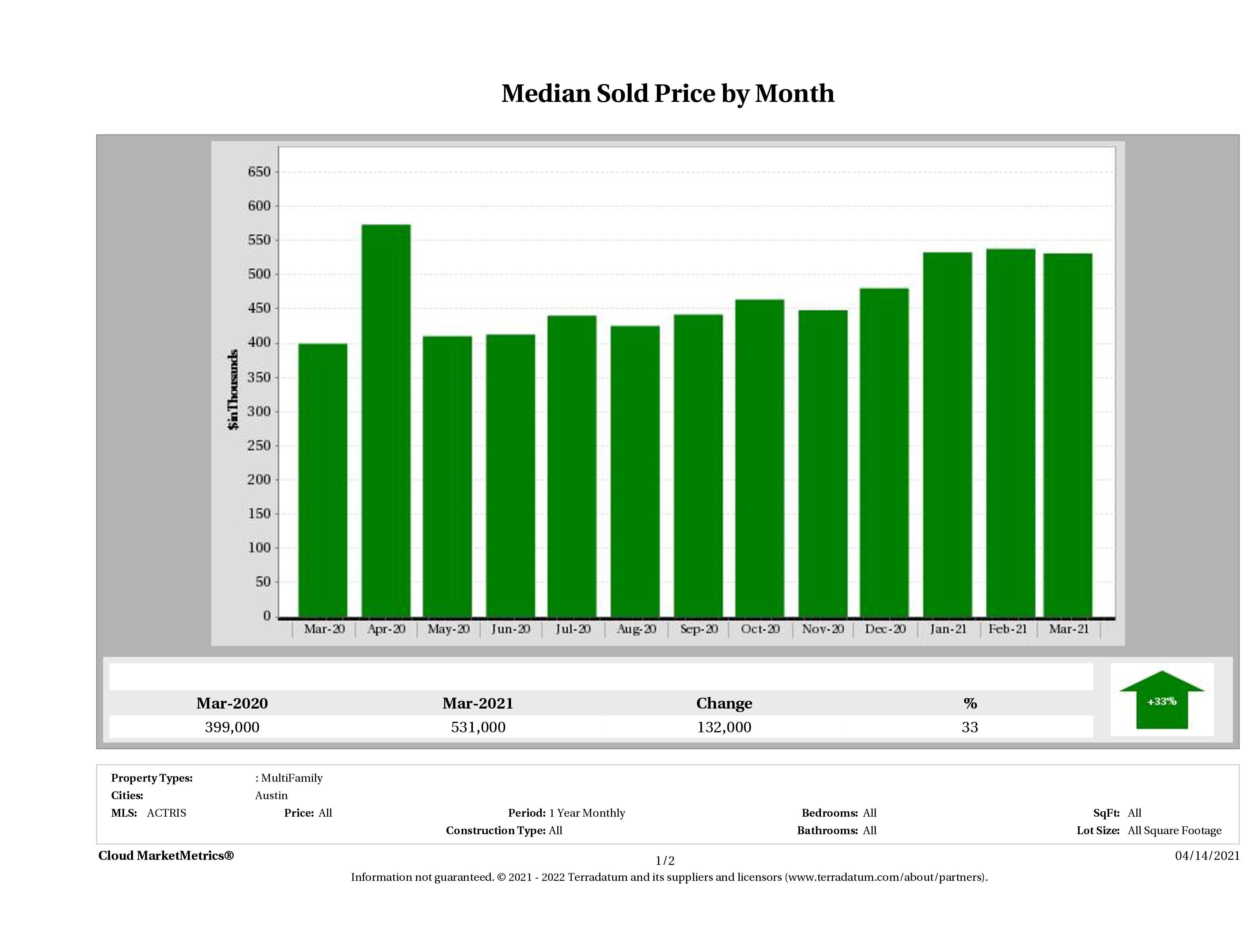 Austin median multi family property price March 2021