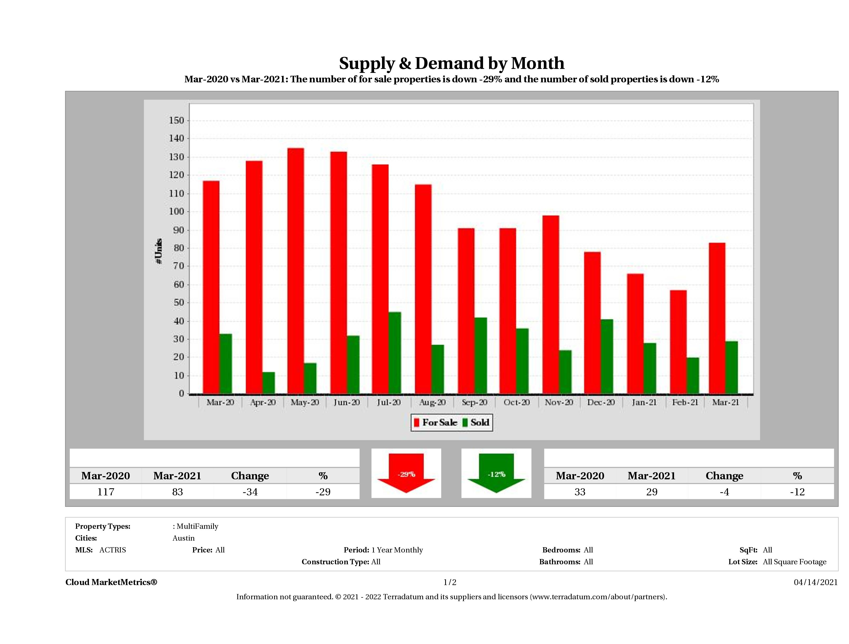 Austin multi family real estate market supply and demand March 2021