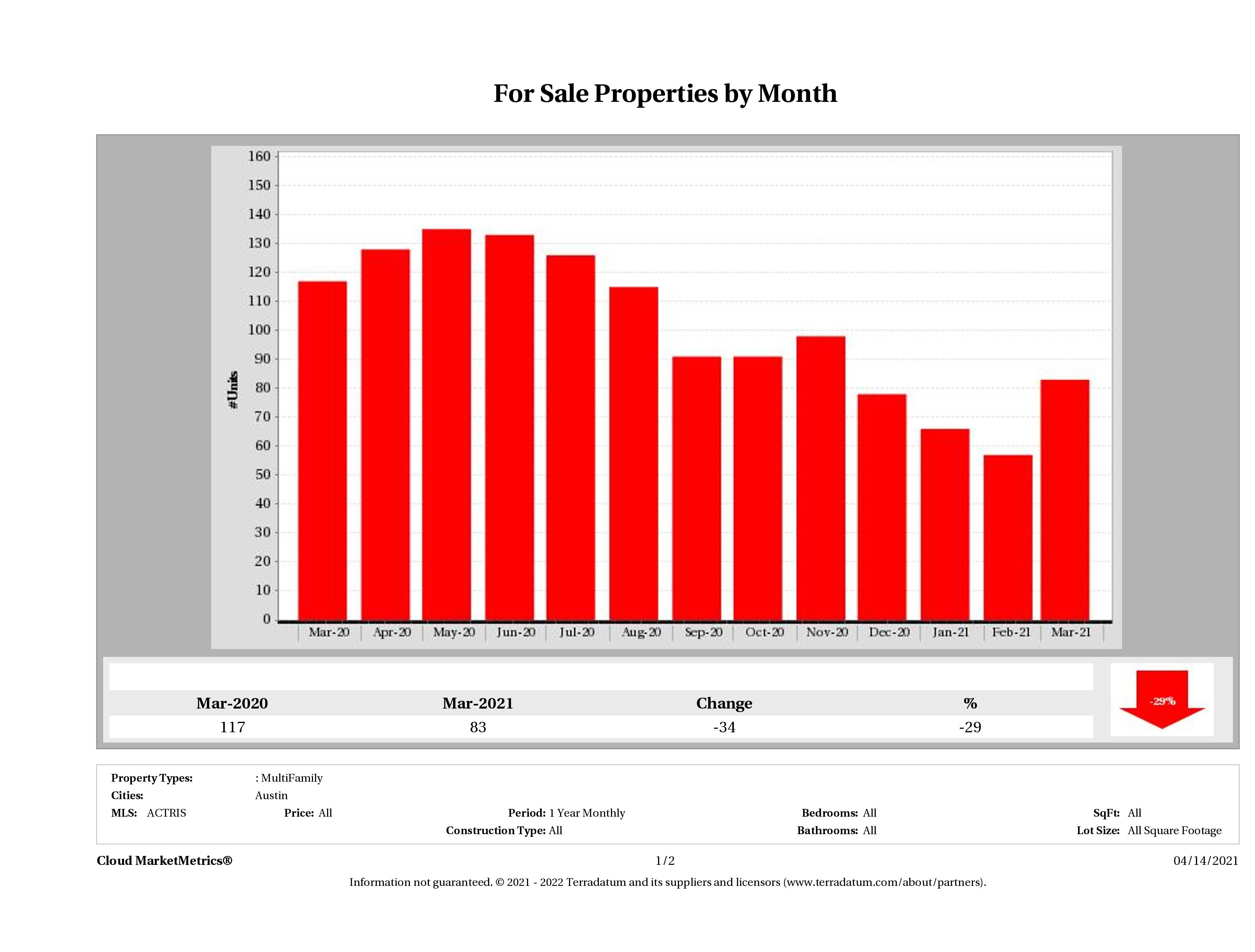Austin number of multi family properties for sale March 2021