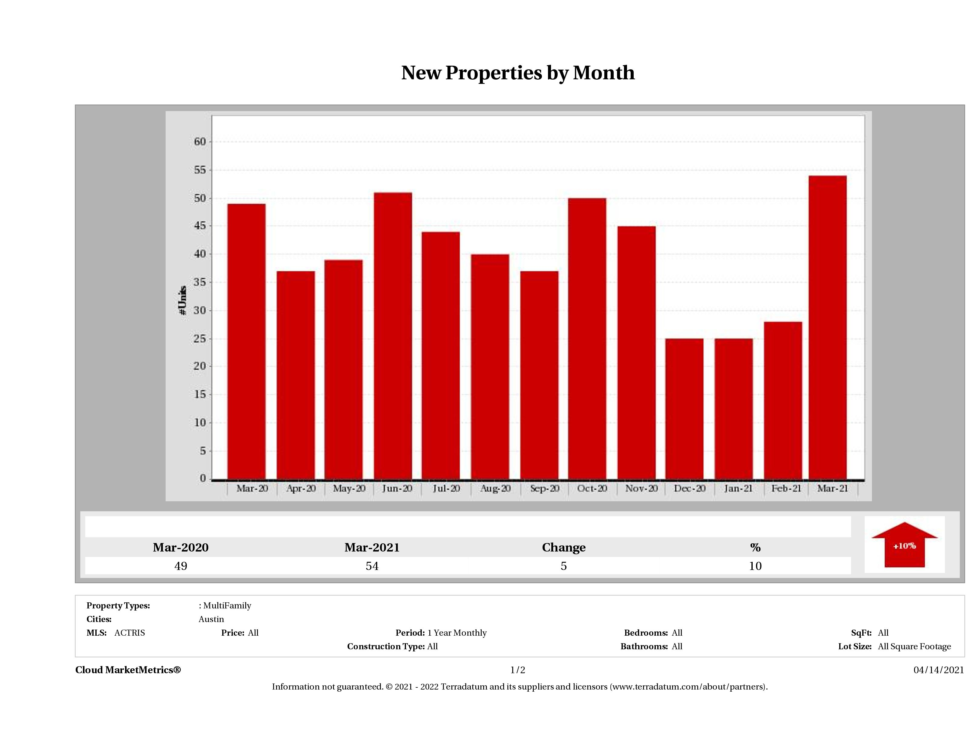 Austin number of new multi family listings March 2021