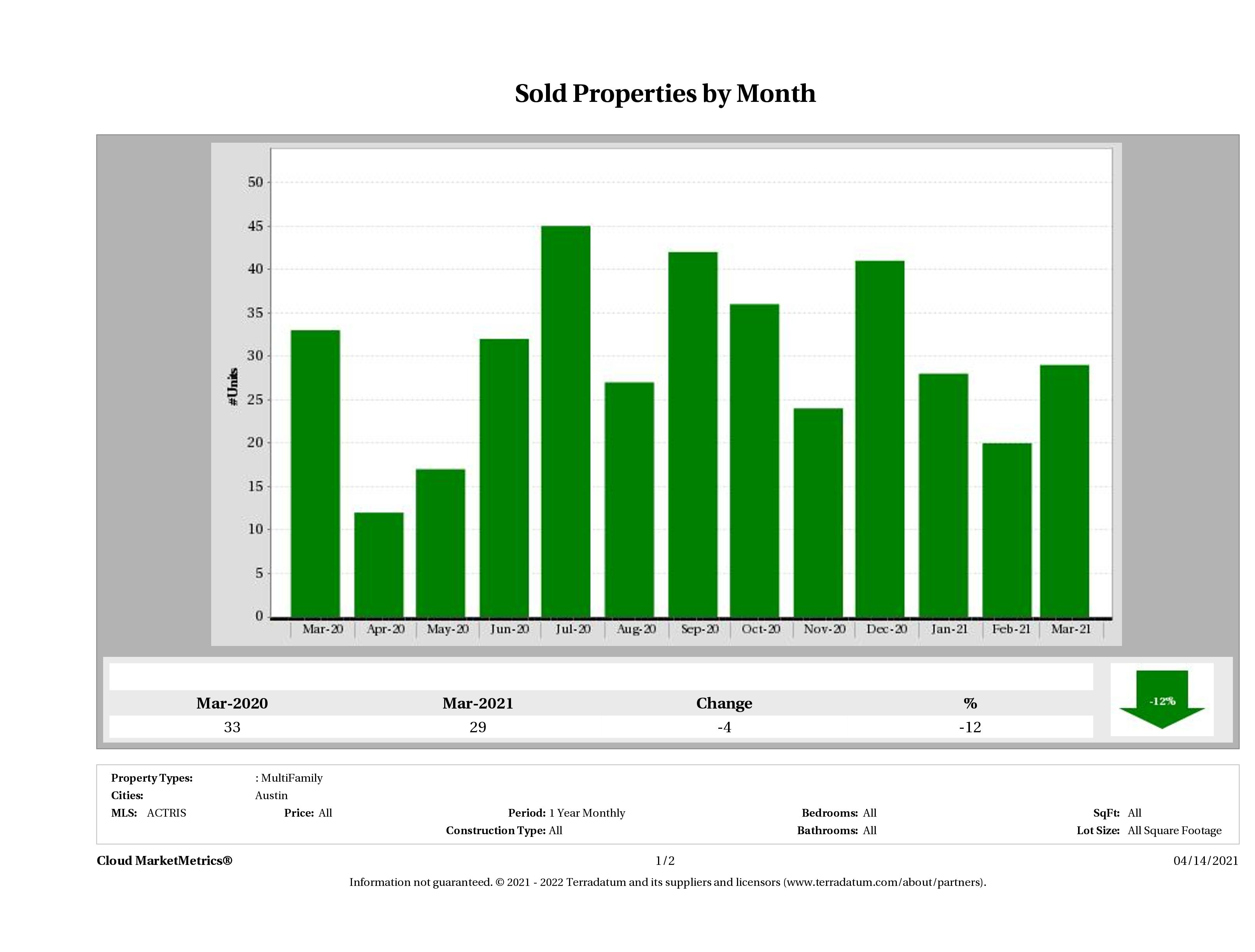 Austin number of multi family properties sold March 2021