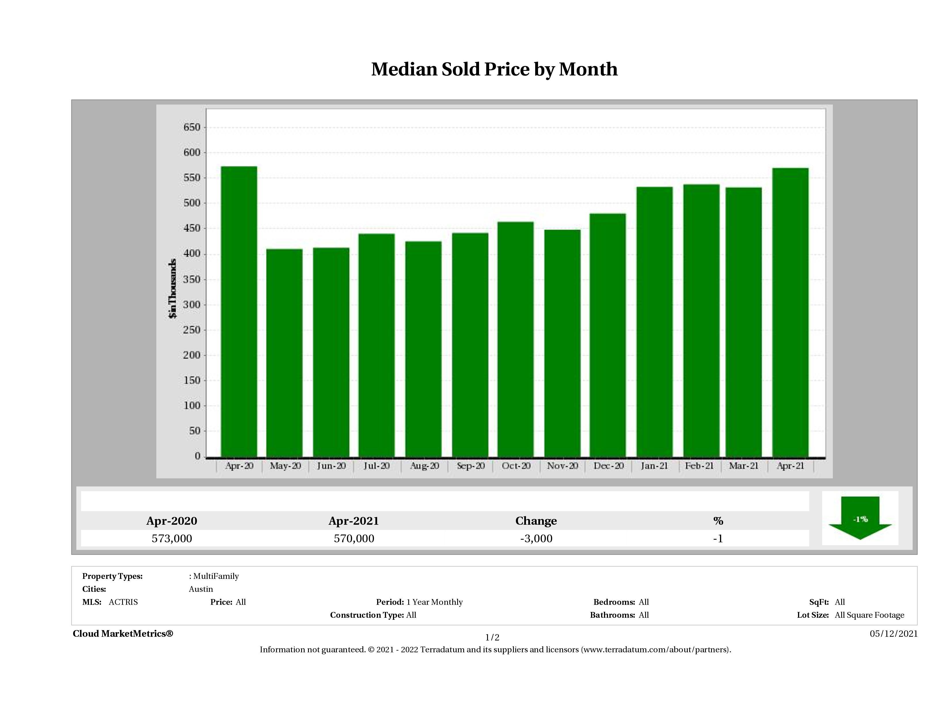 Austin median multi family property price April 2021