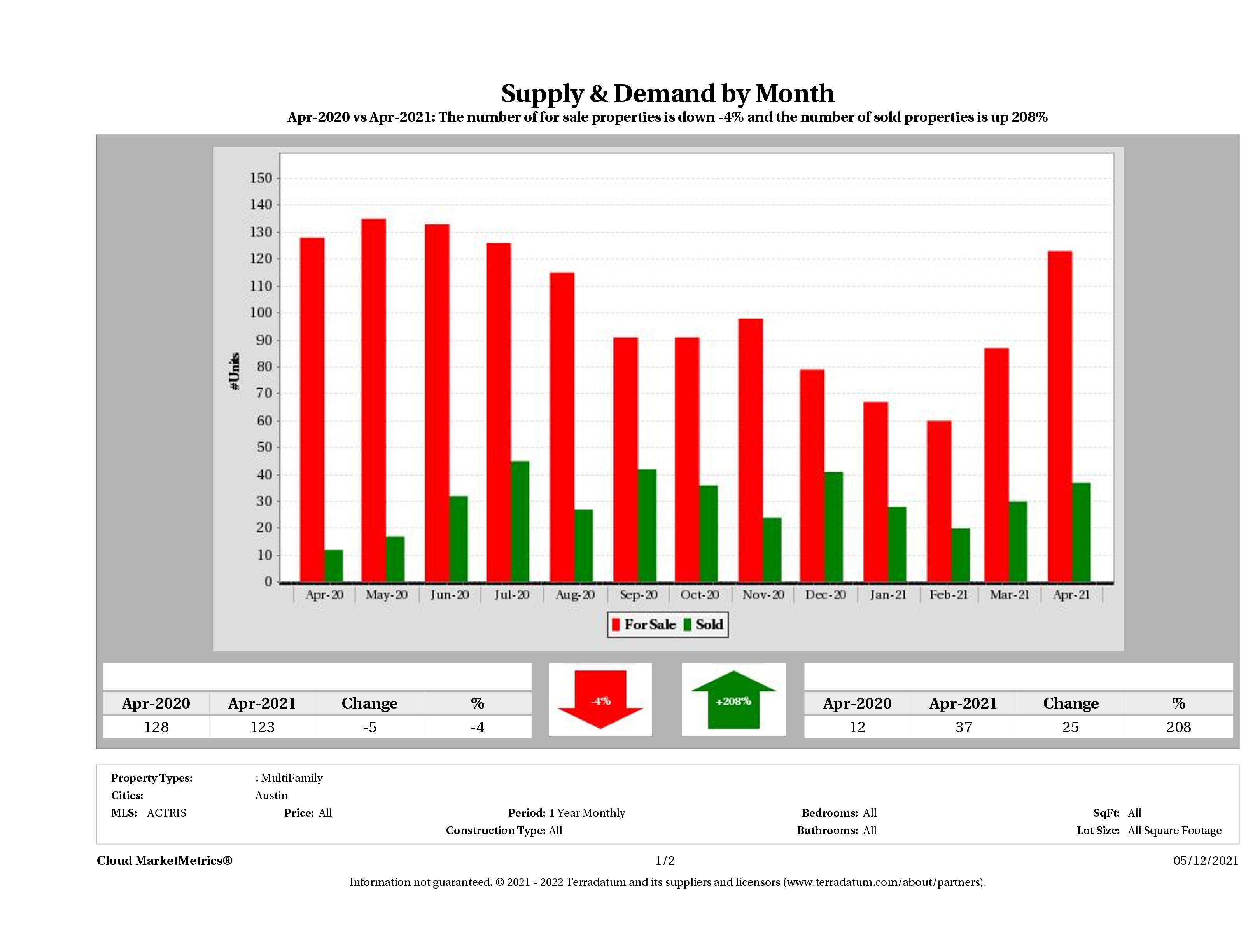 Austin multi family real estate market supply and demand April 2021