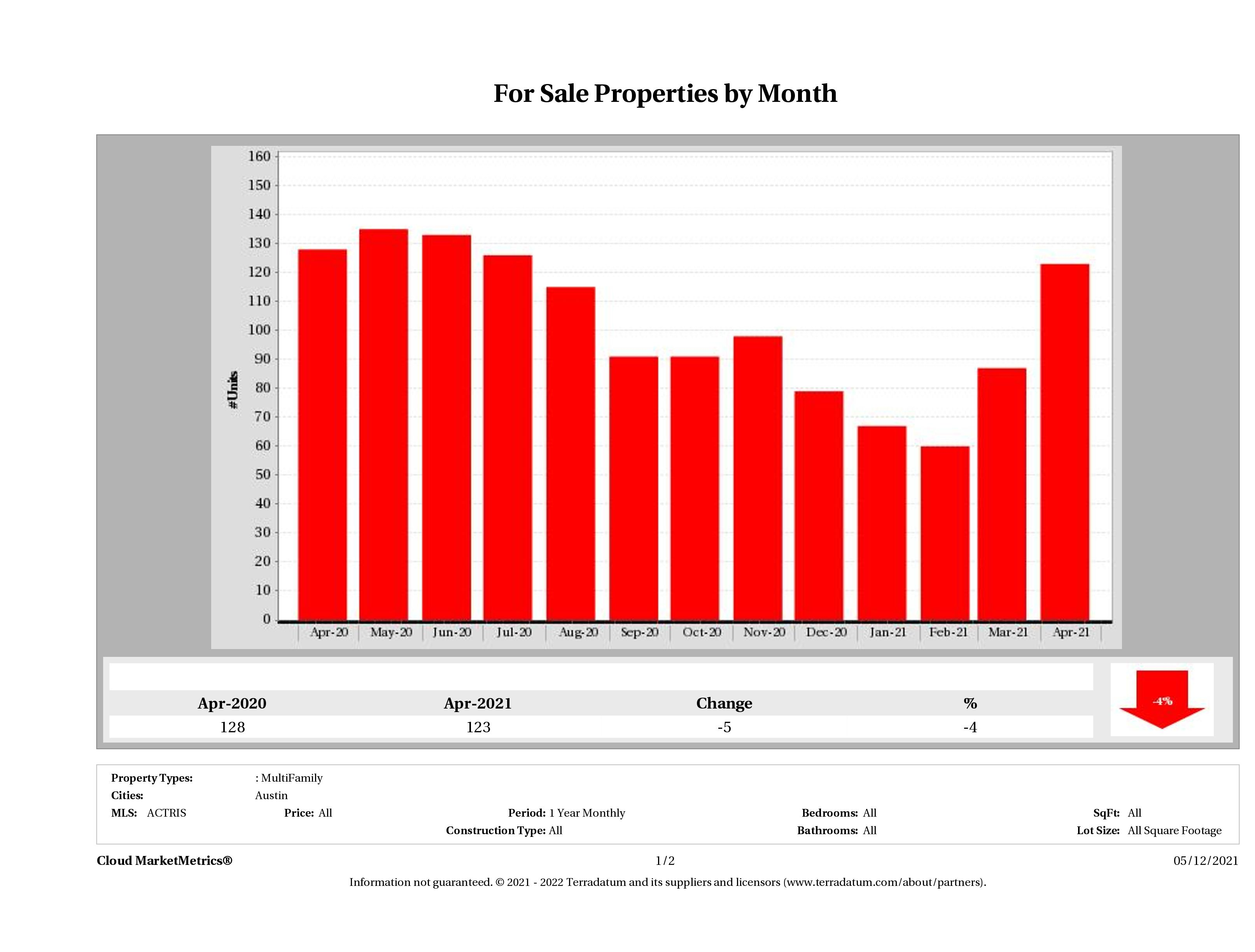 Austin number of multi family properties for sale April 2021