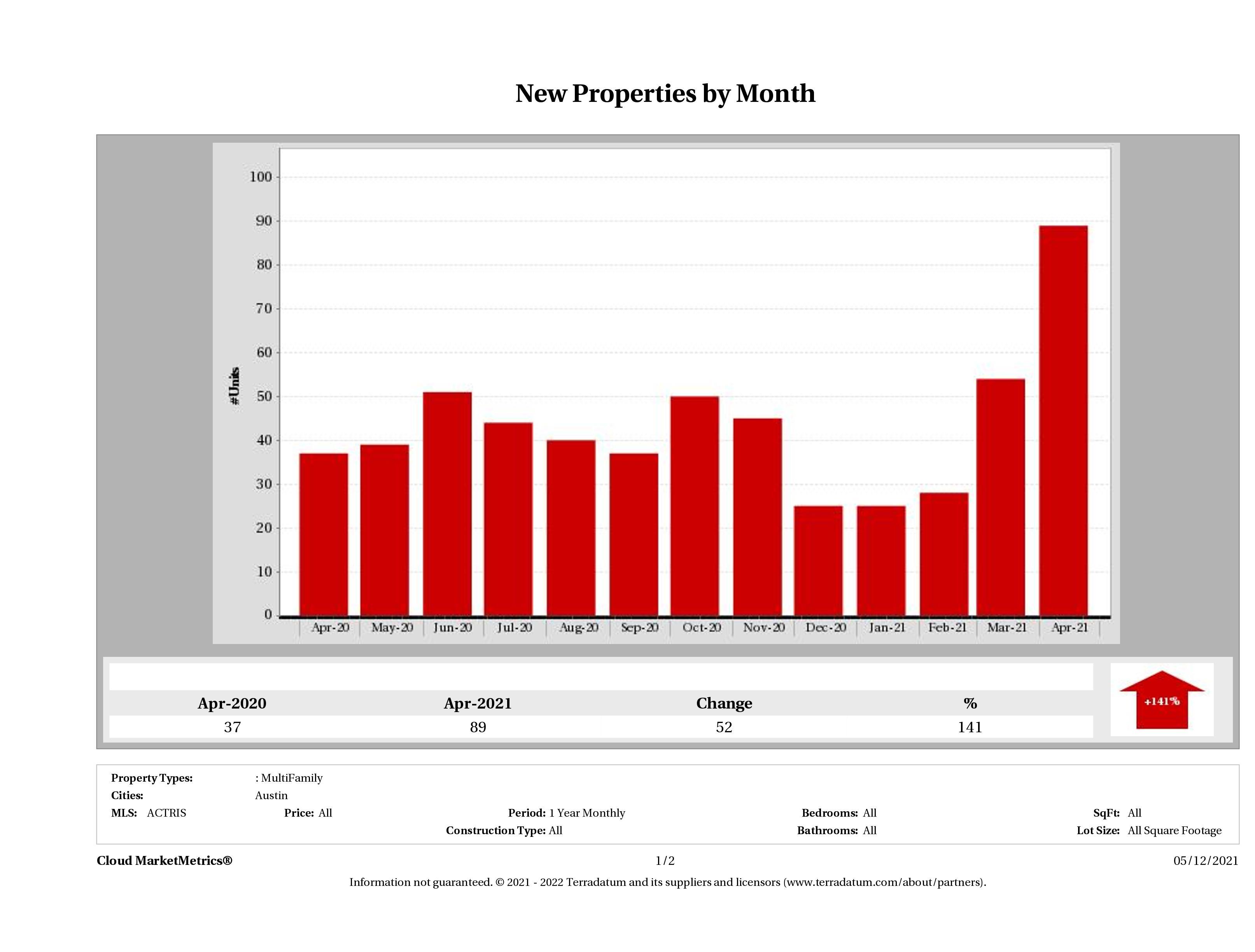 Austin number of new multi family listings April 2021