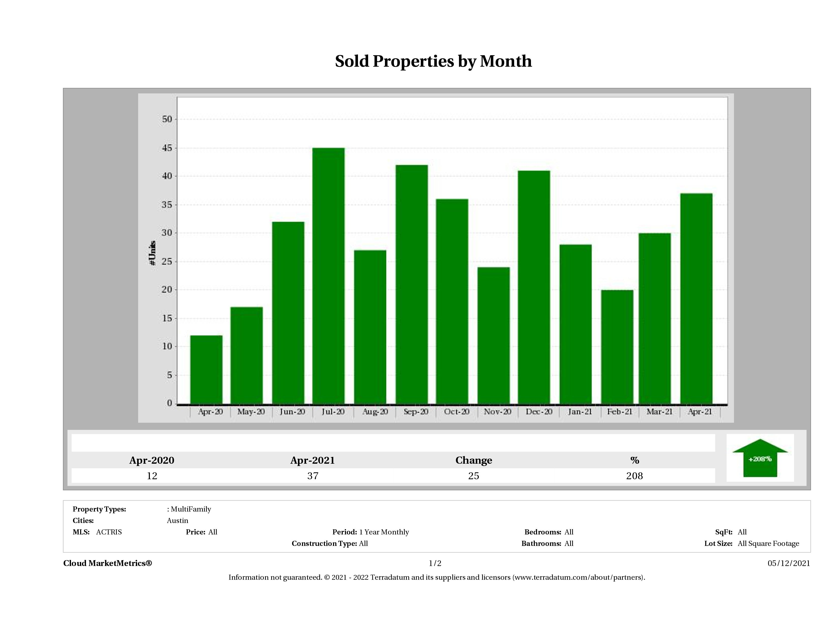 Austin number of multi family properties sold April 2021