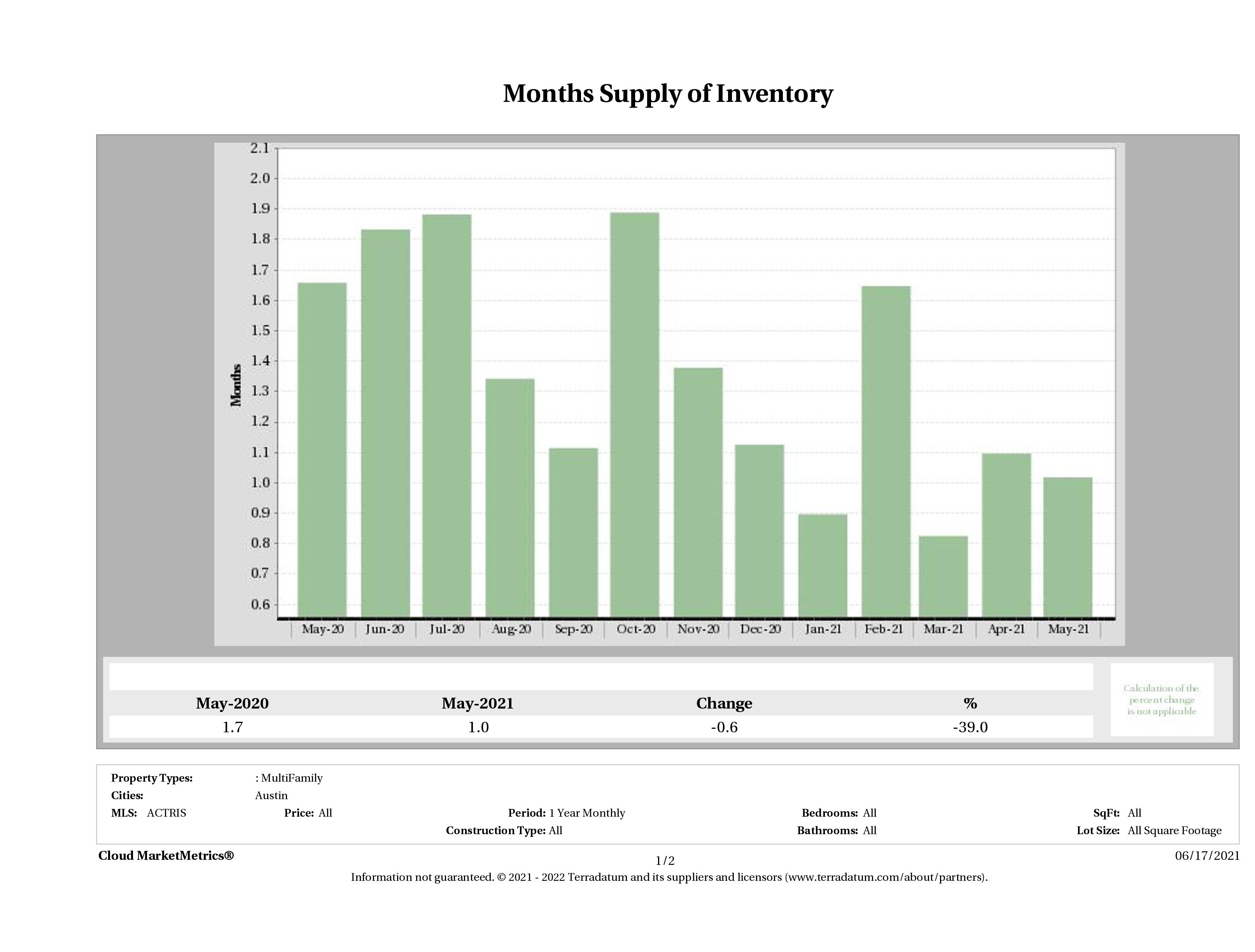 Austin multi family months inventory May 2021