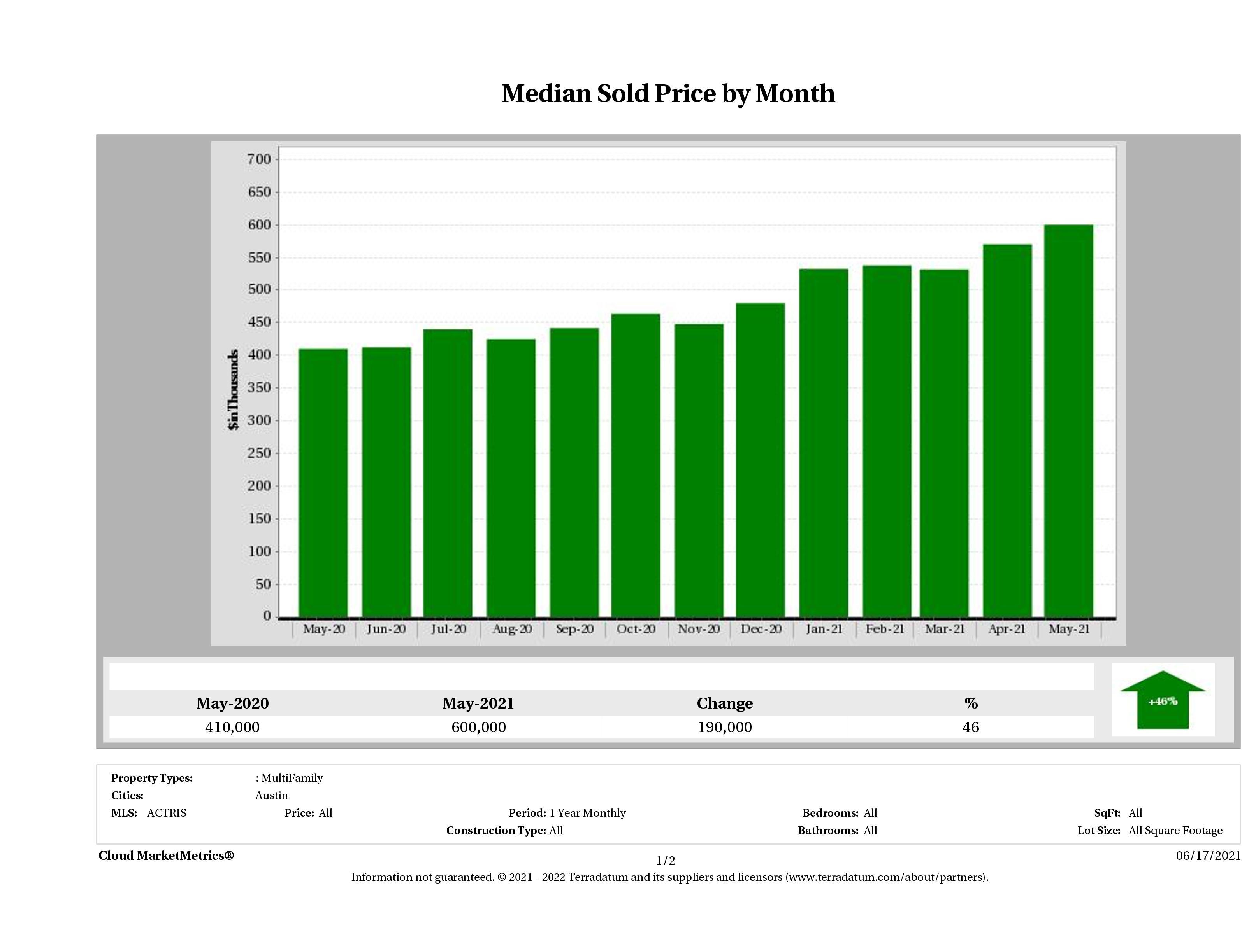 Austin median multi family property price May 2021