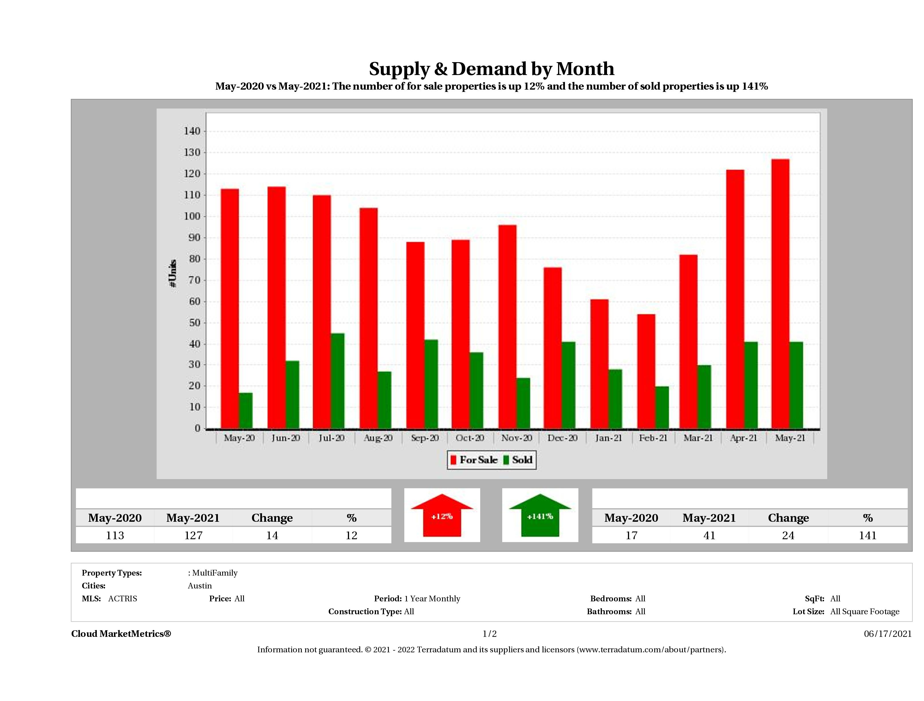 Austin multi family real estate market supply and demand May 2021