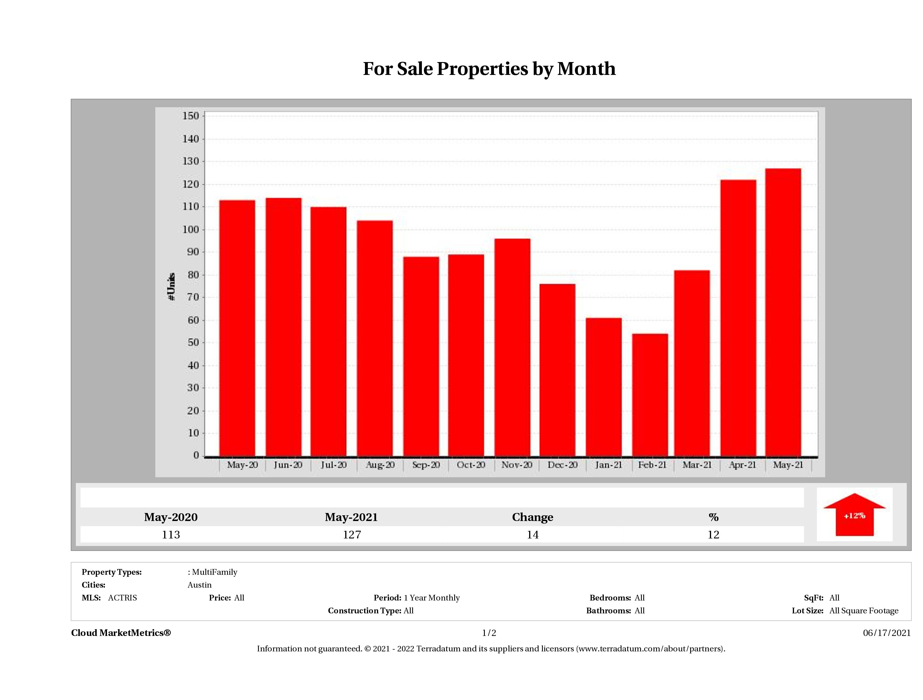 Austin number of multi family properties for sale May 2021