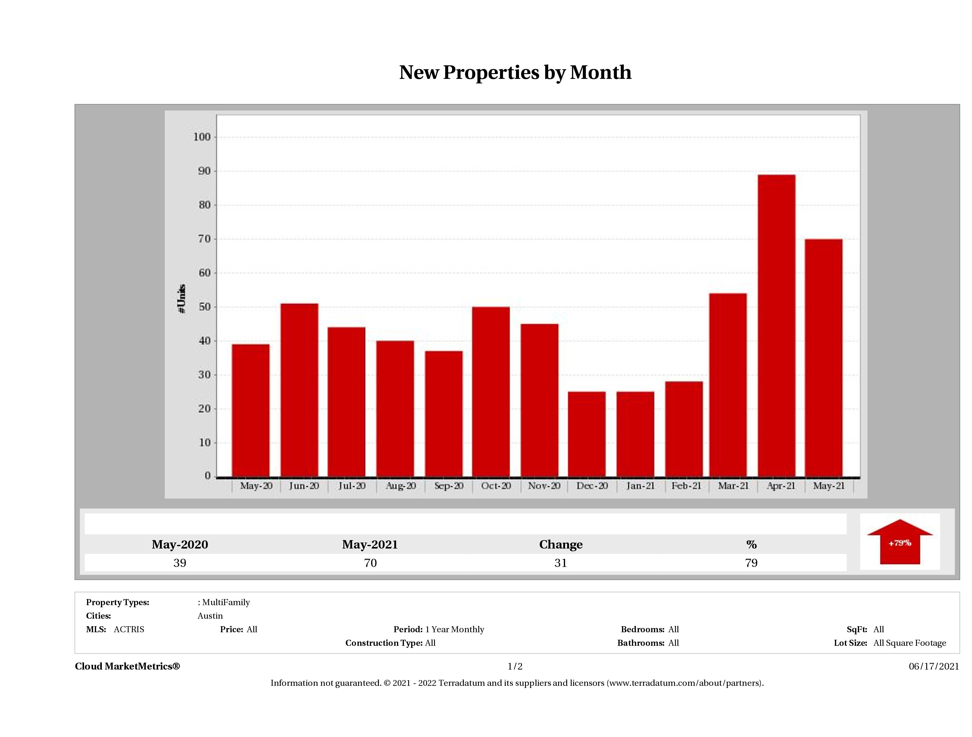 Austin number of new multi family listings May 2021