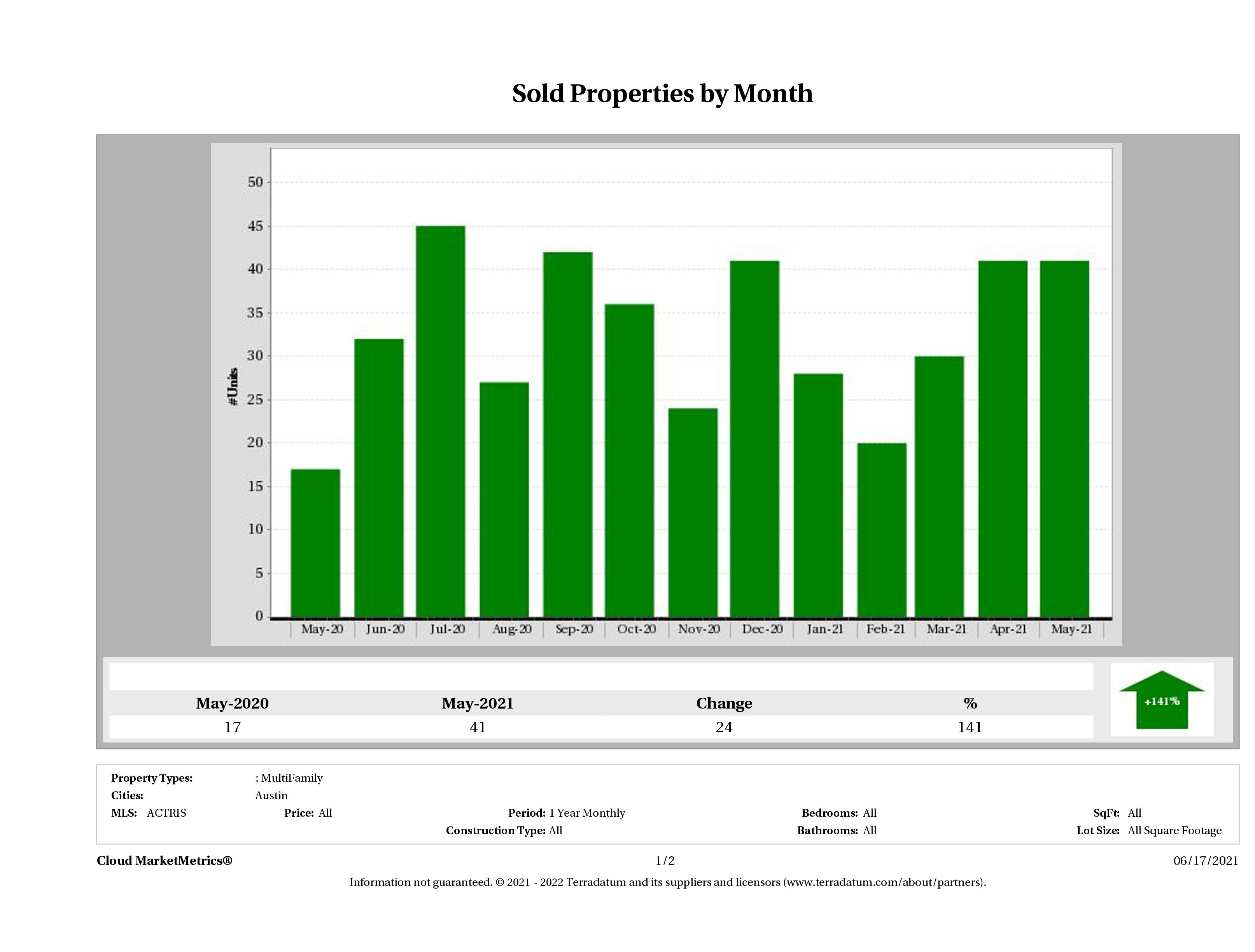 Austin number of multi family properties sold May 2021