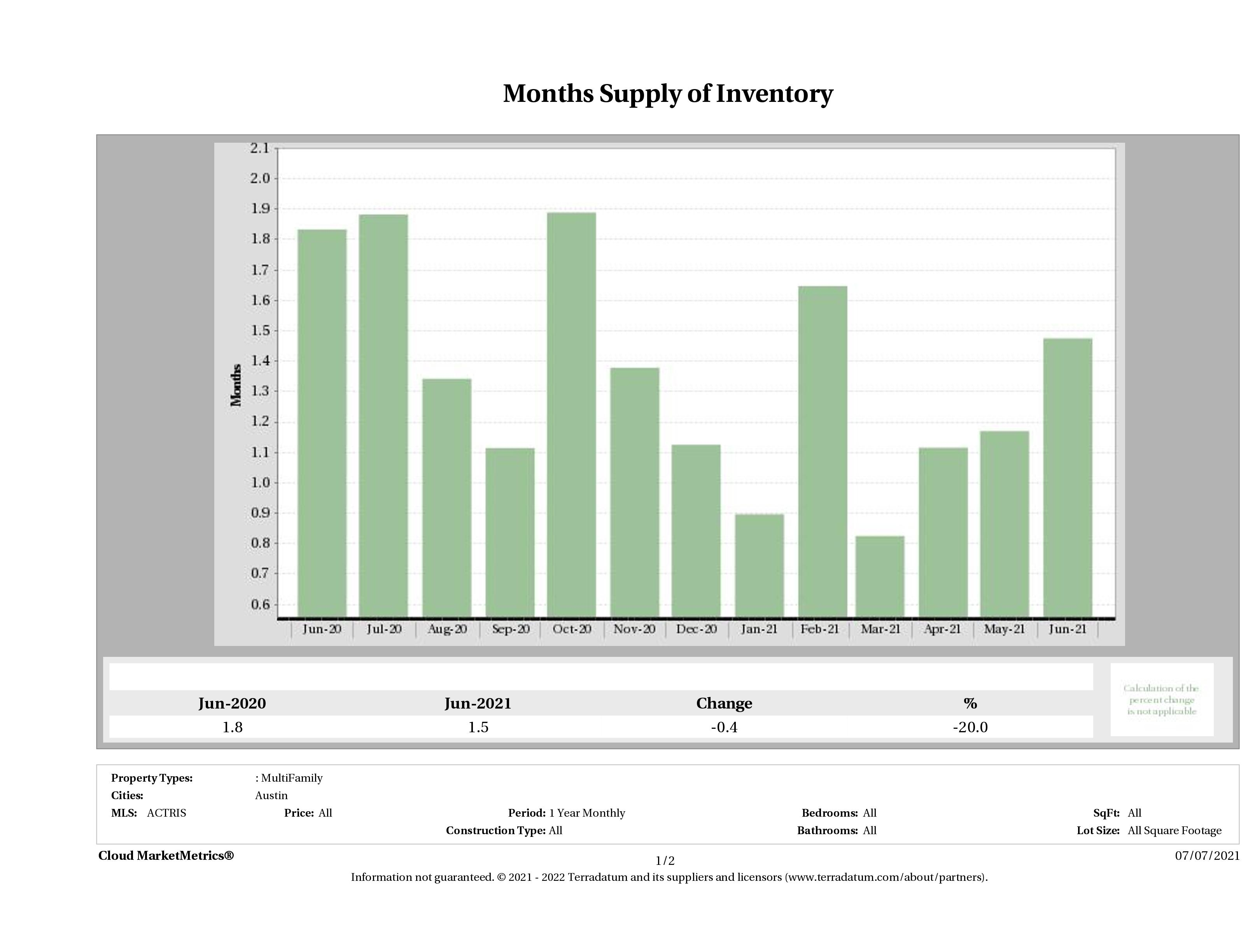 Austin multi family months inventory June 2021