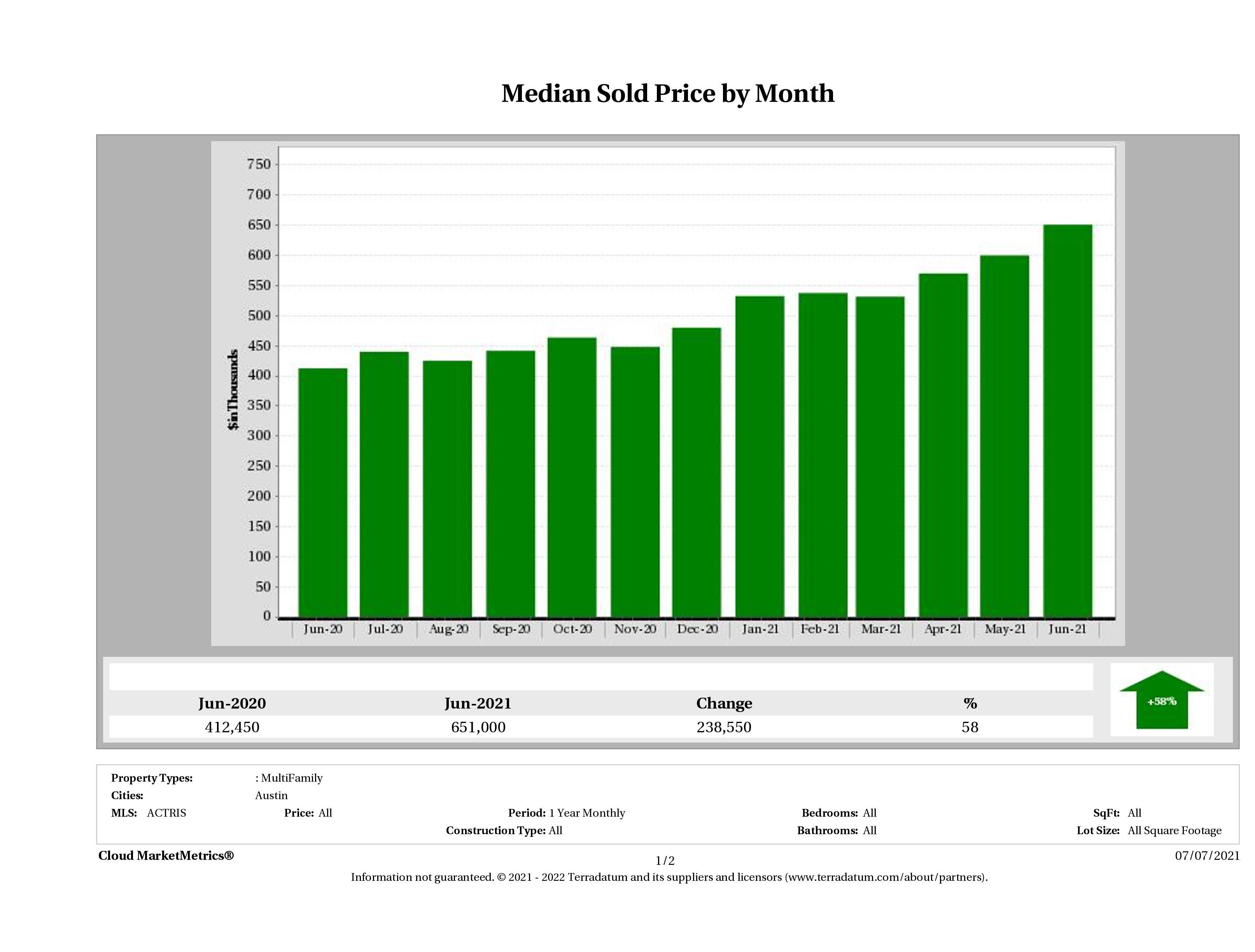 Austin median multi family property price June 2021
