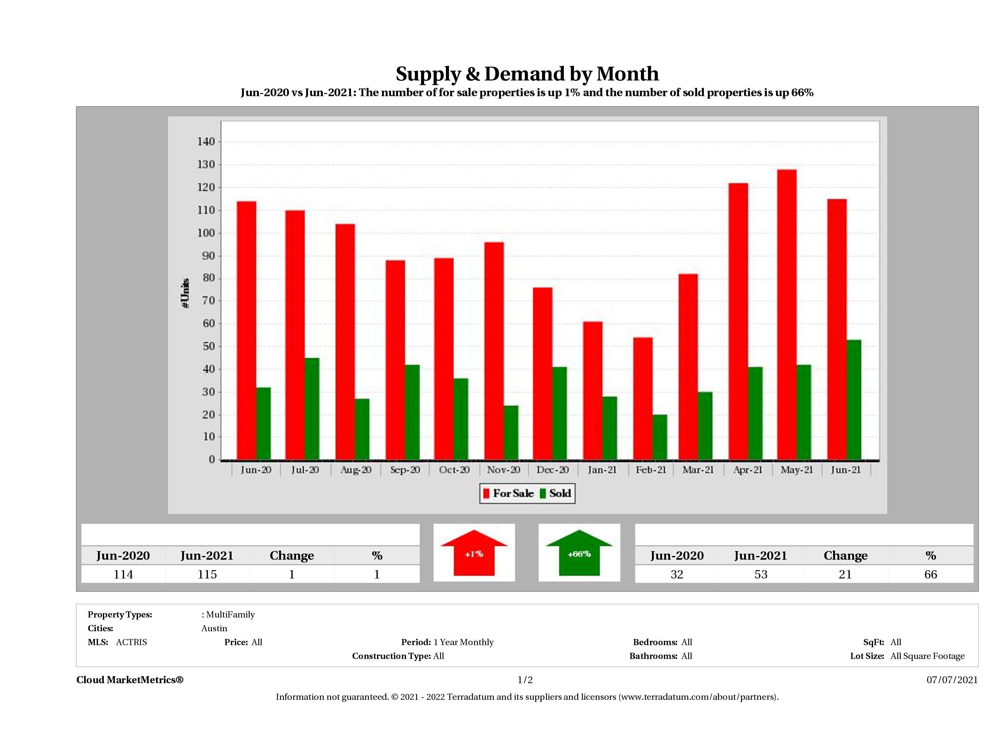 Austin multi family real estate market supply and demand June 2021