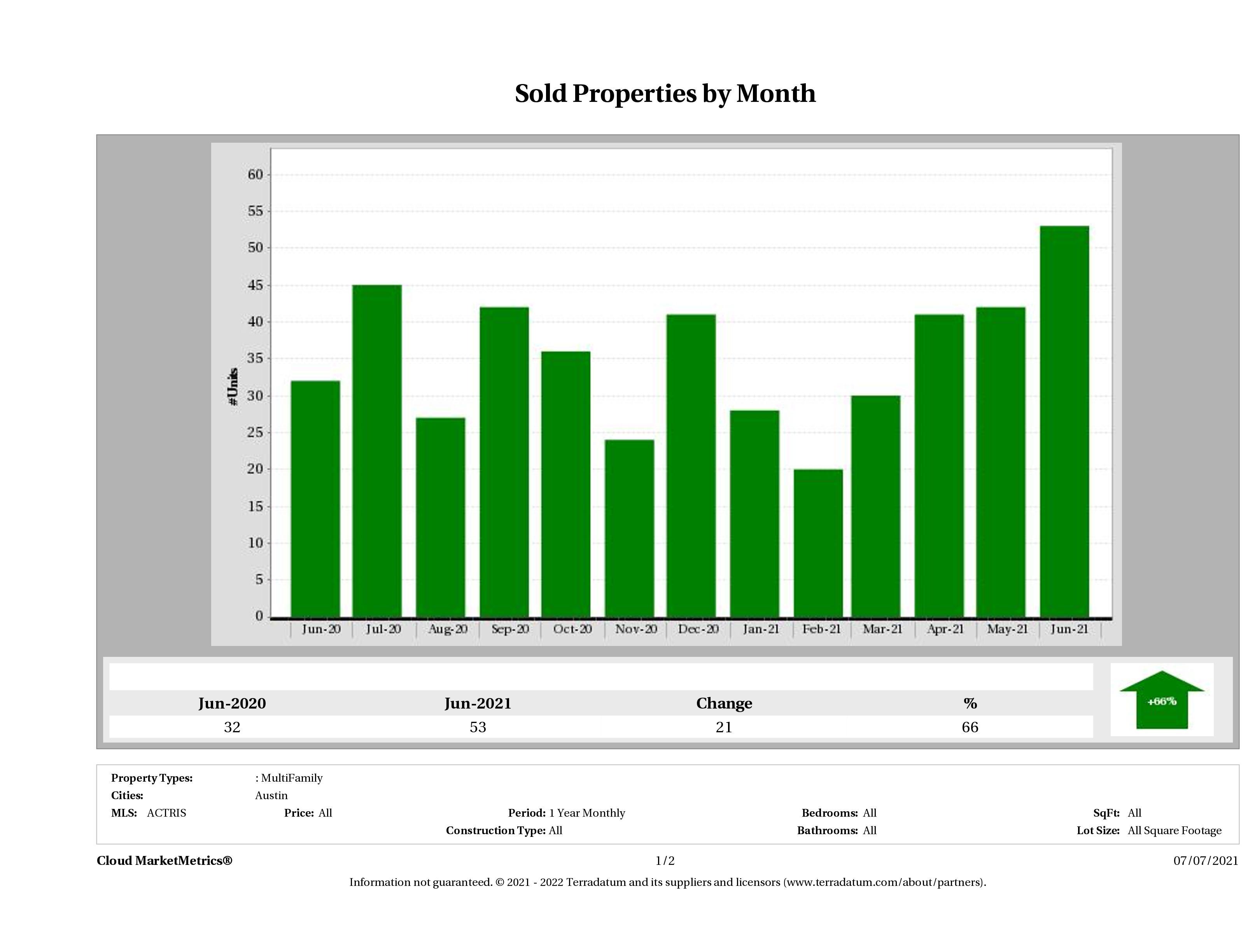 Austin number of multi family properties sold June 2021