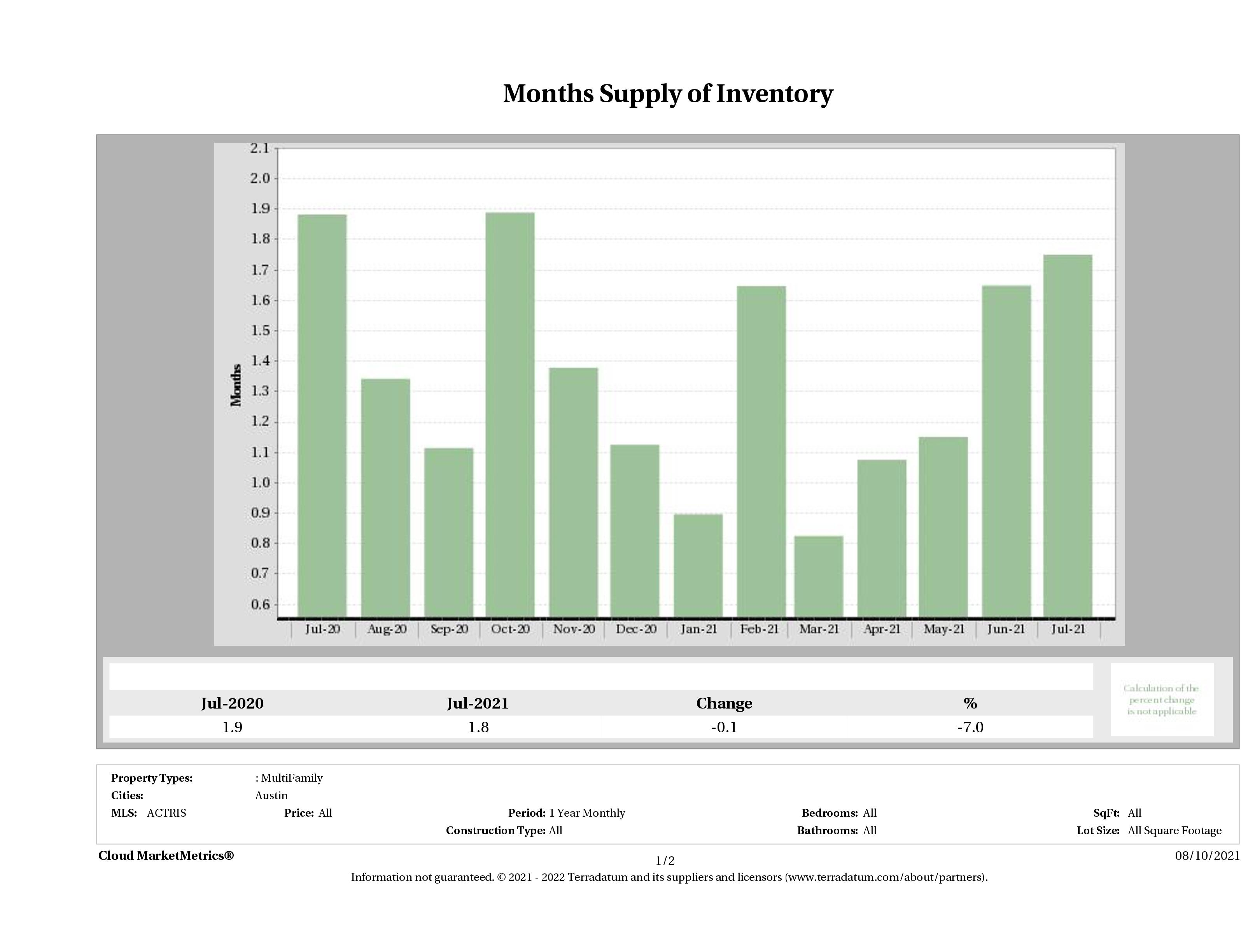 Austin multi family months inventory July 2021