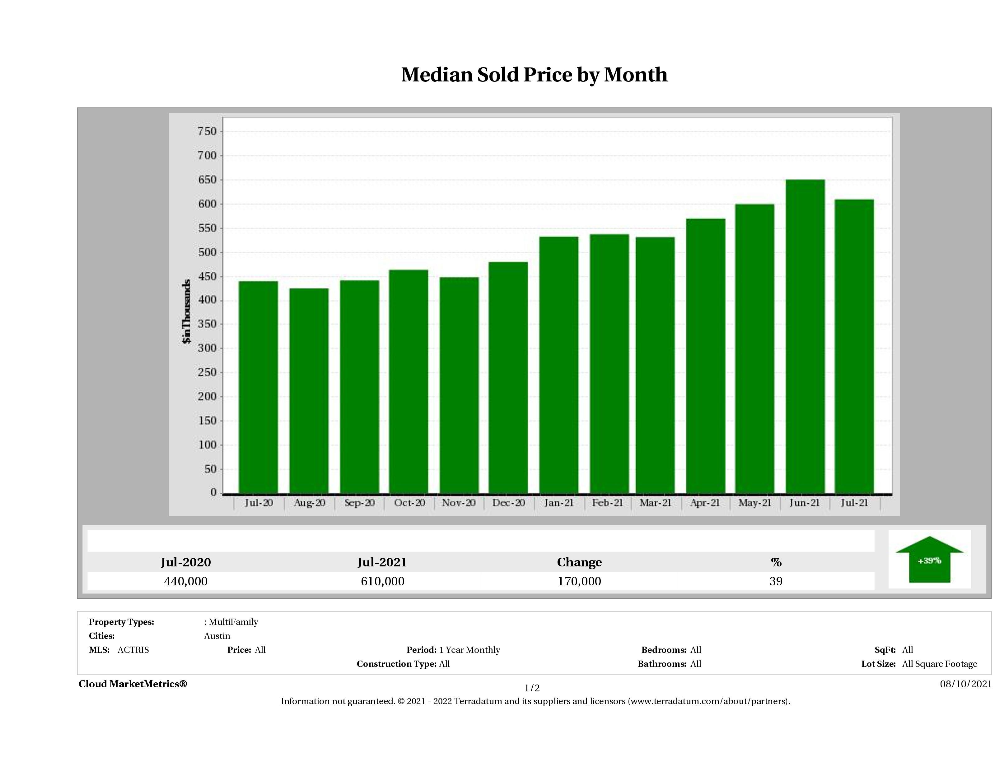 Austin median multi family property price July 2021