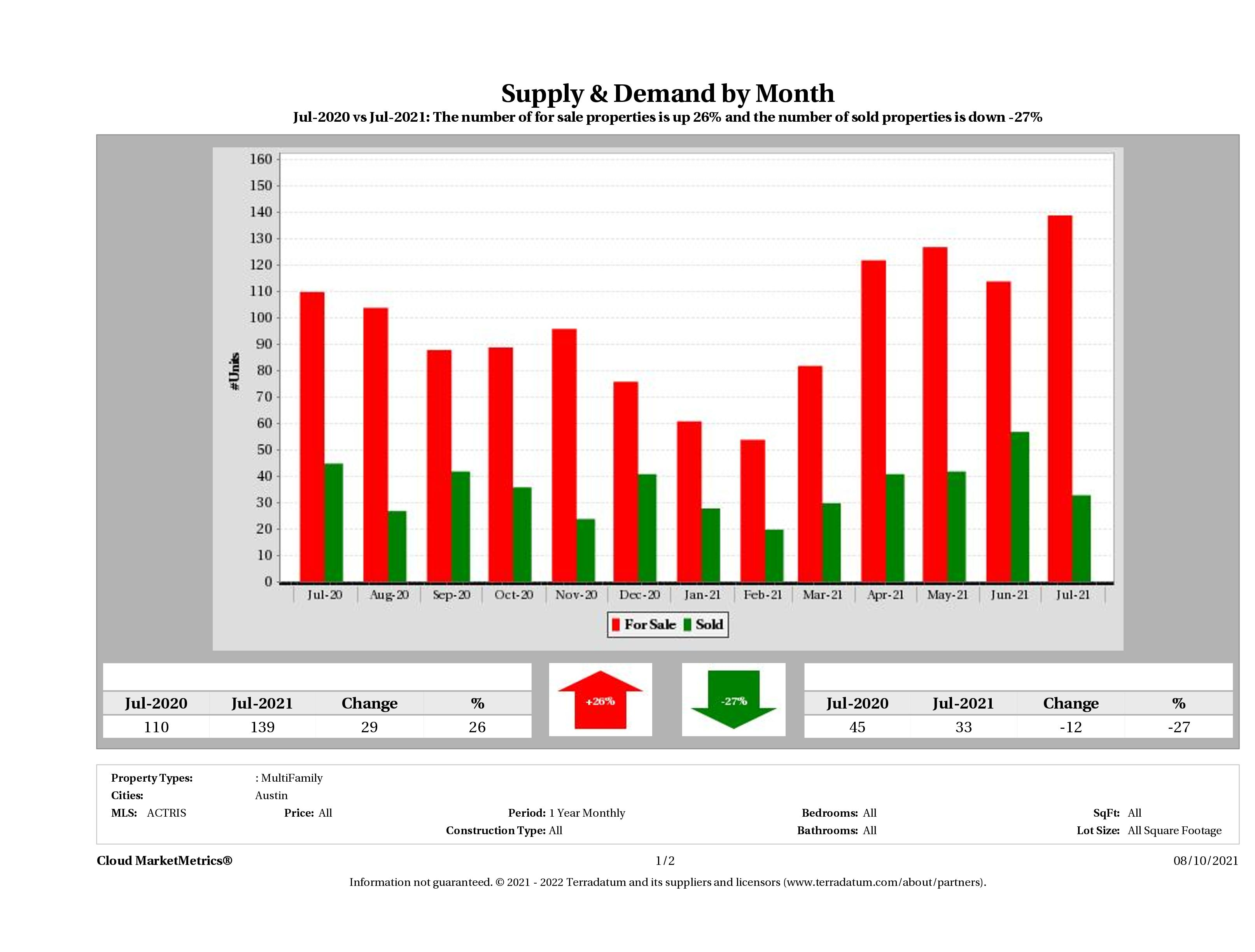 Austin multi family real estate market supply and demand July 2021