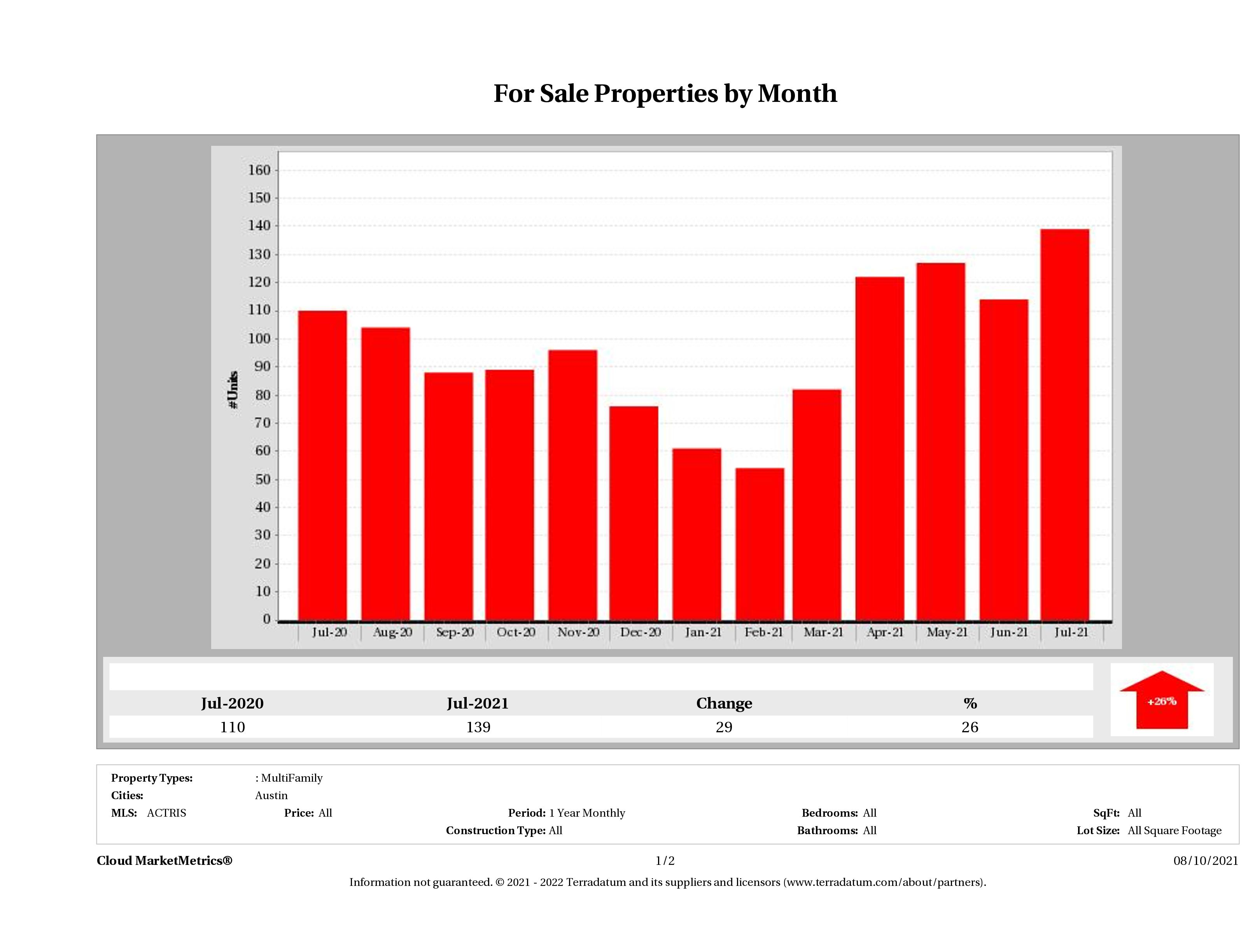 Austin number of multi family properties for sale July 2021