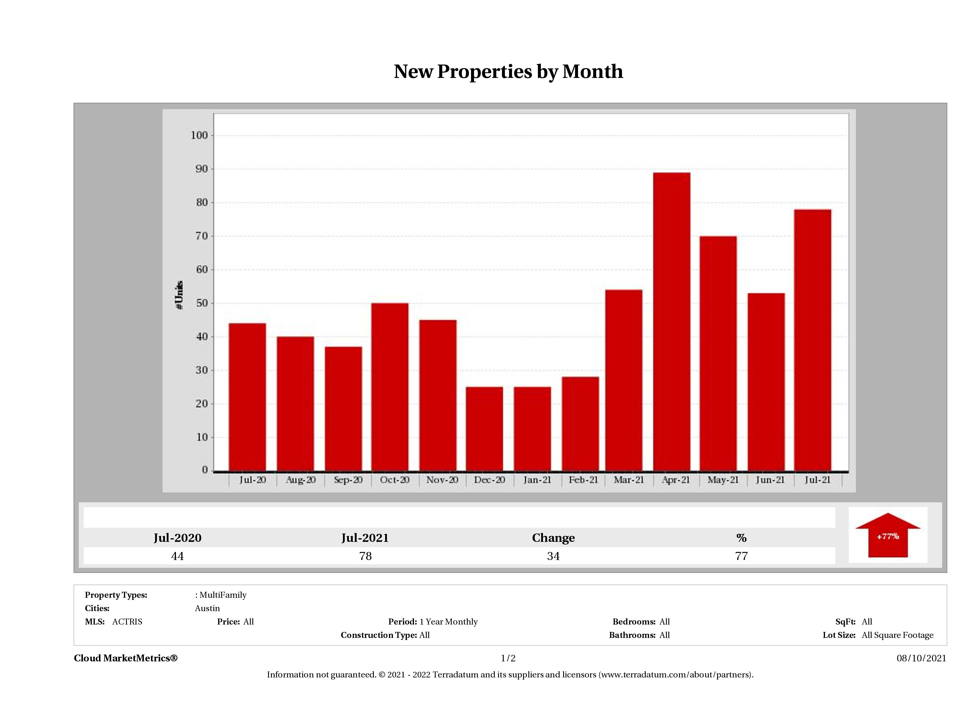 Austin number of new multi family listings July 2021