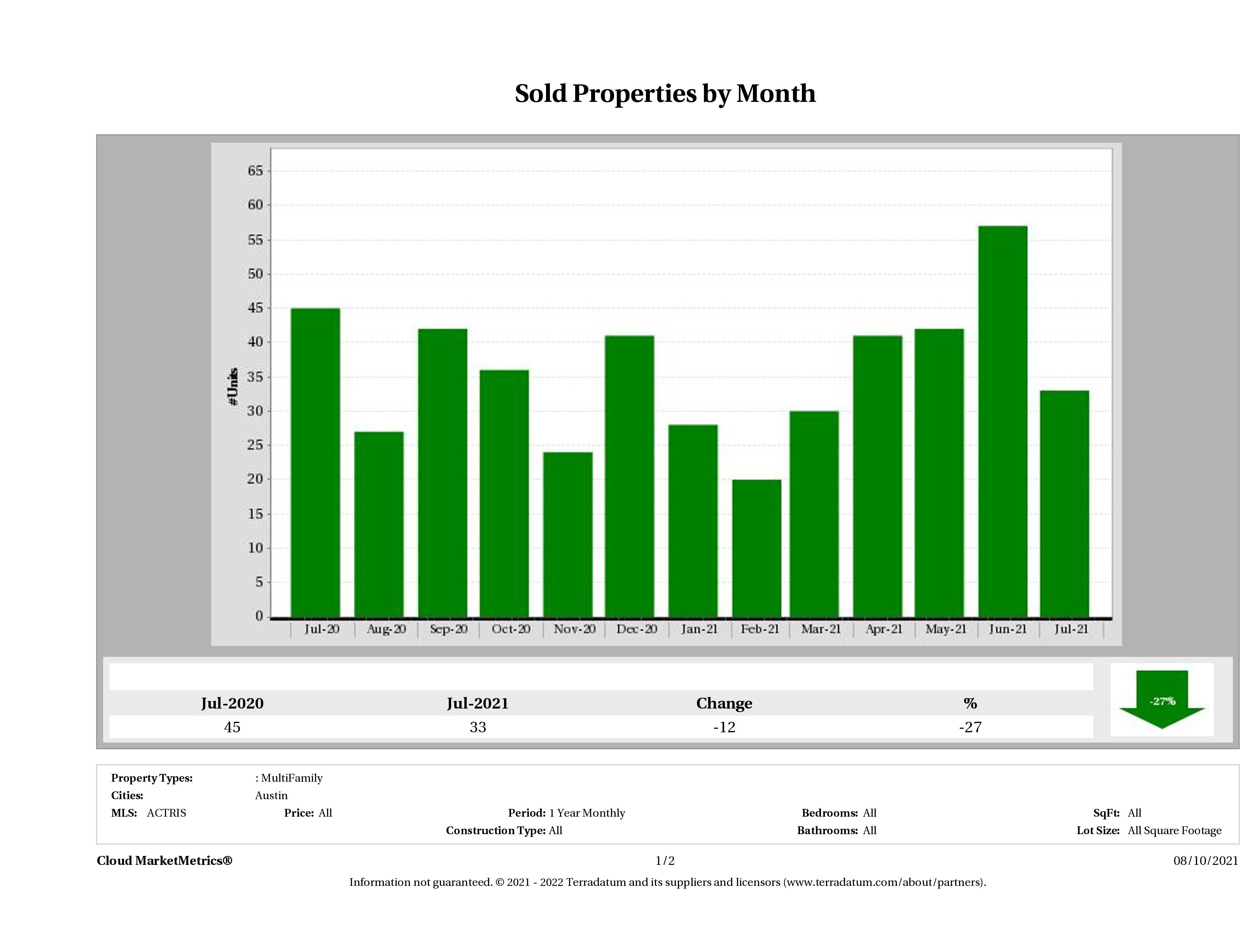 Austin number of multi family properties sold July 2021