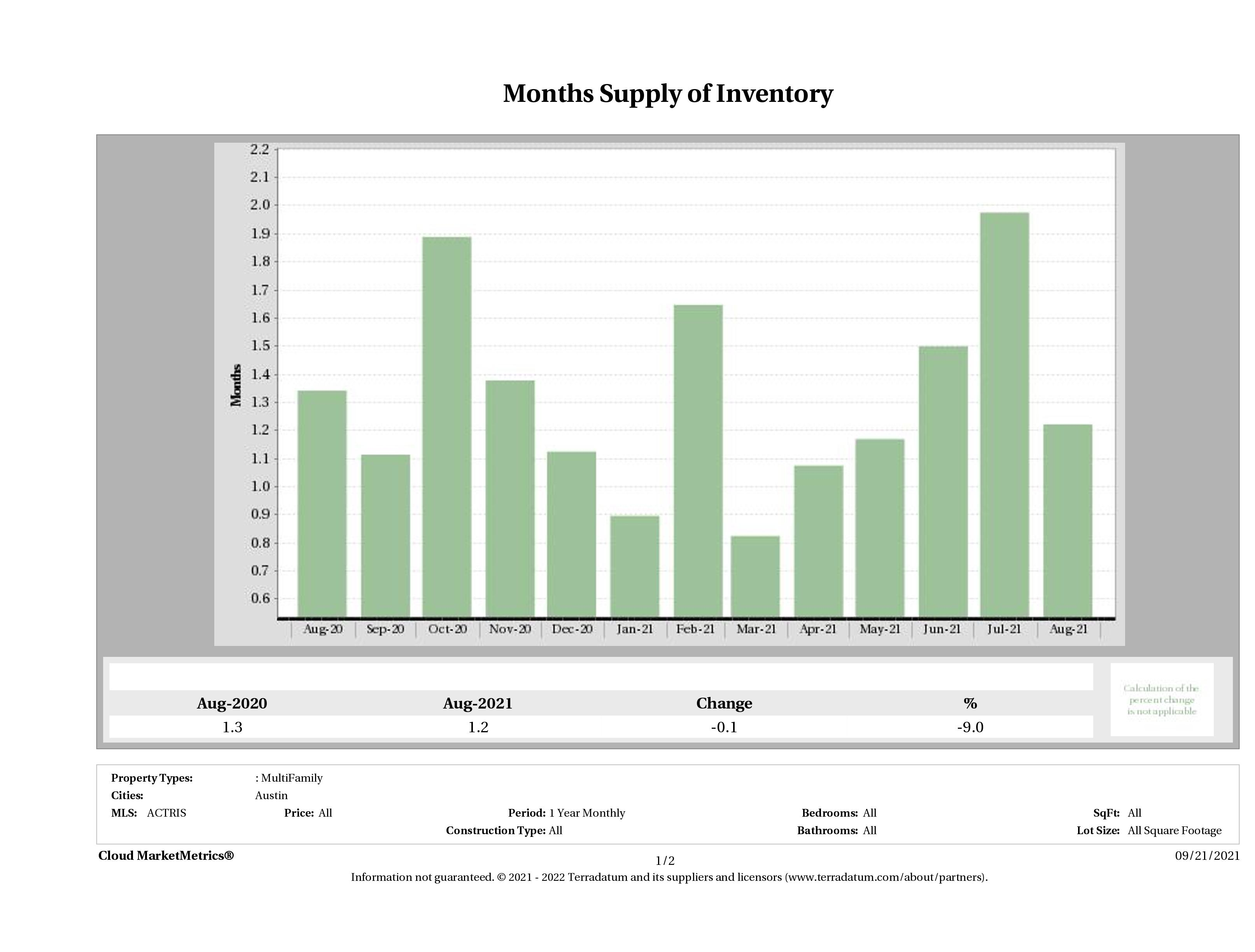 Austin multi family months inventory August 2021
