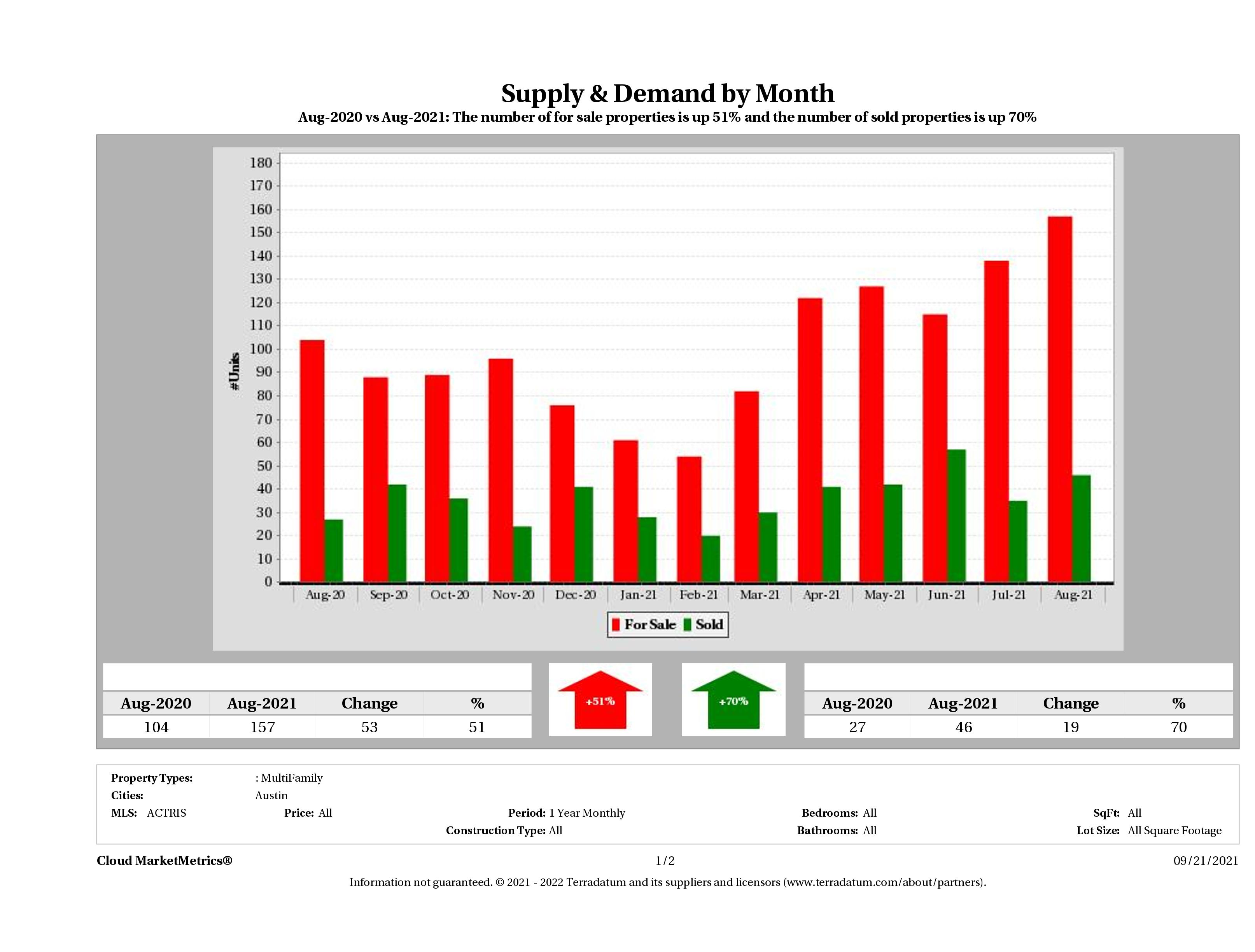 Austin multi family real estate market supply and demand August 2021