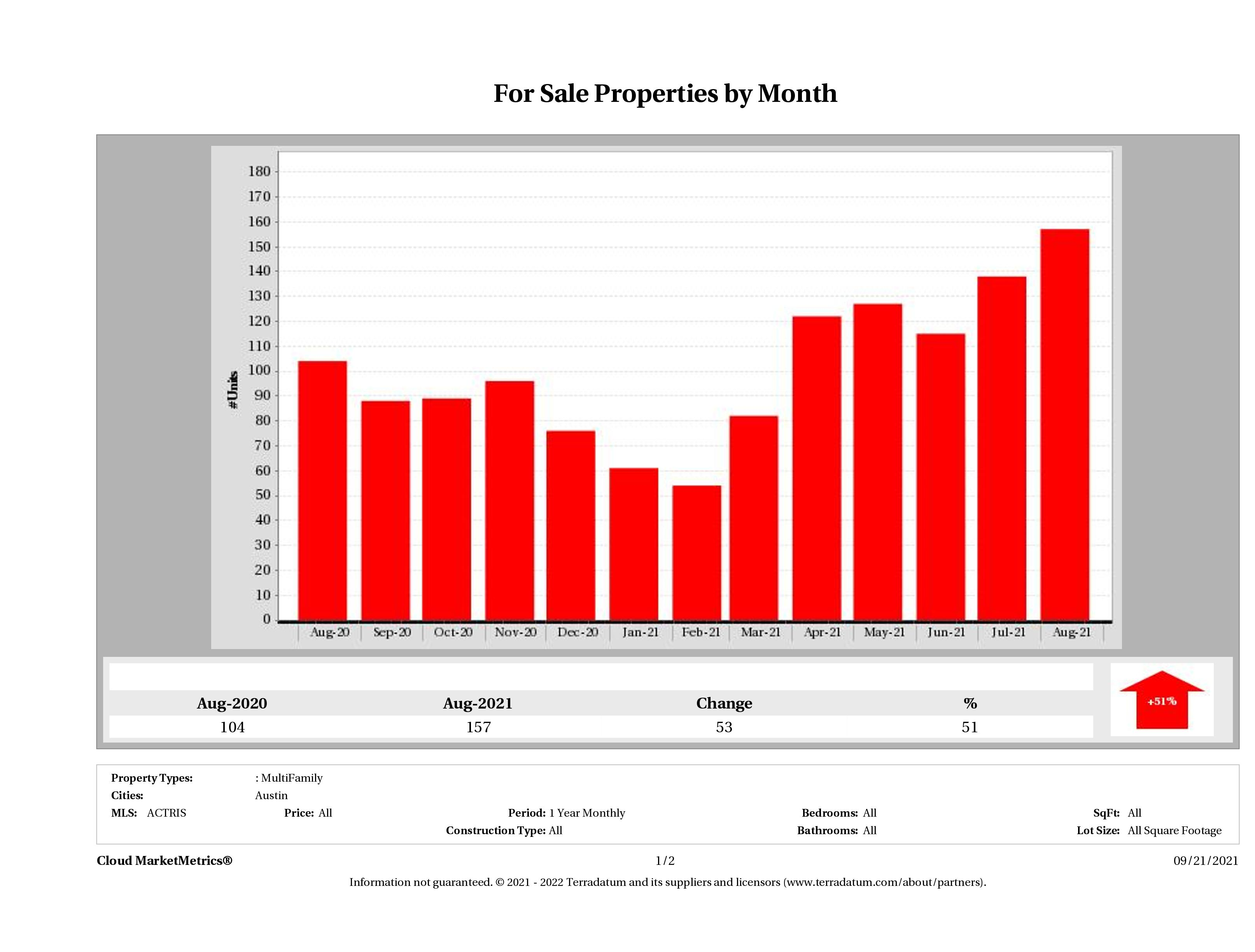 Austin number of multi family properties for sale August 2021
