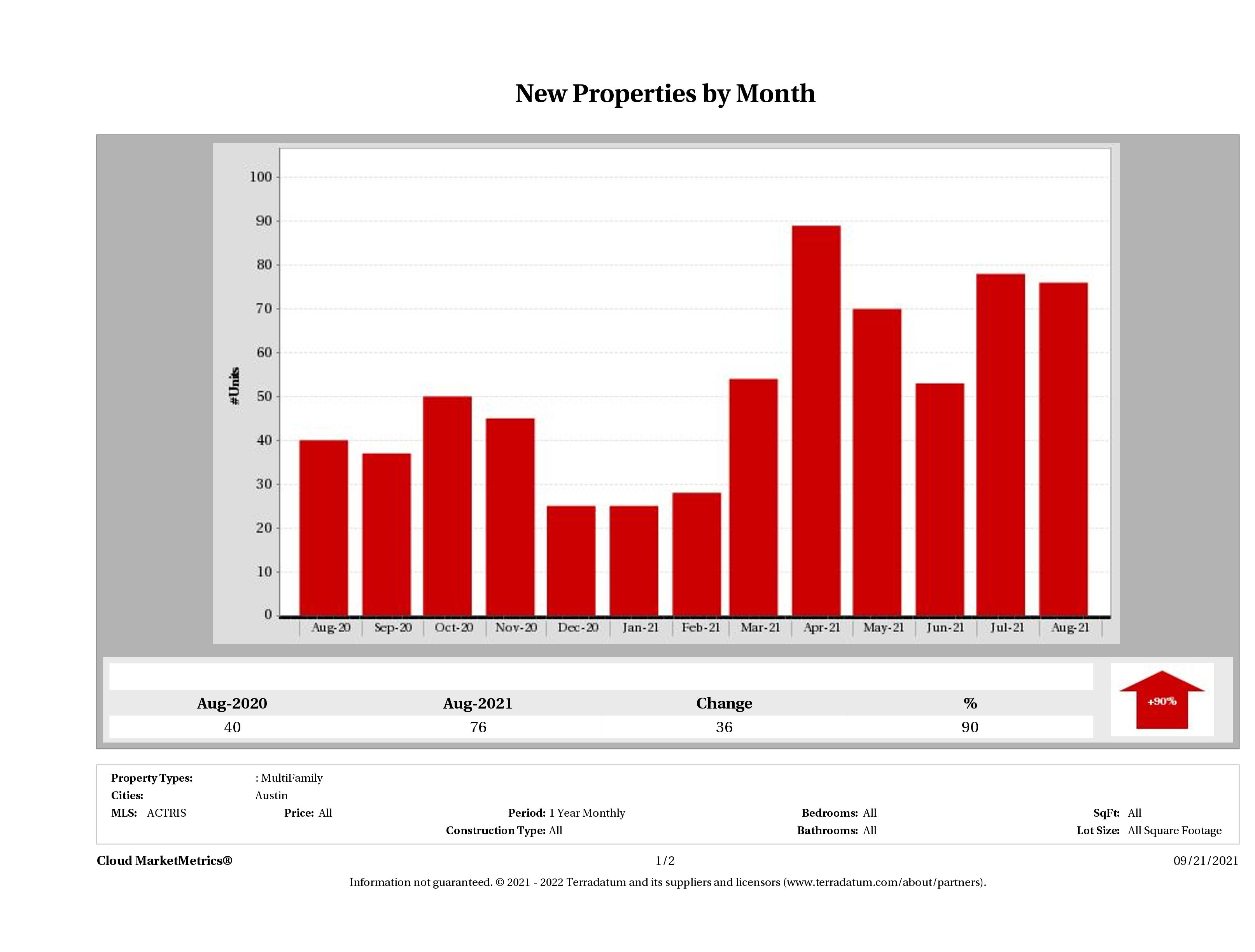 Austin number of new multi family listings August 2021