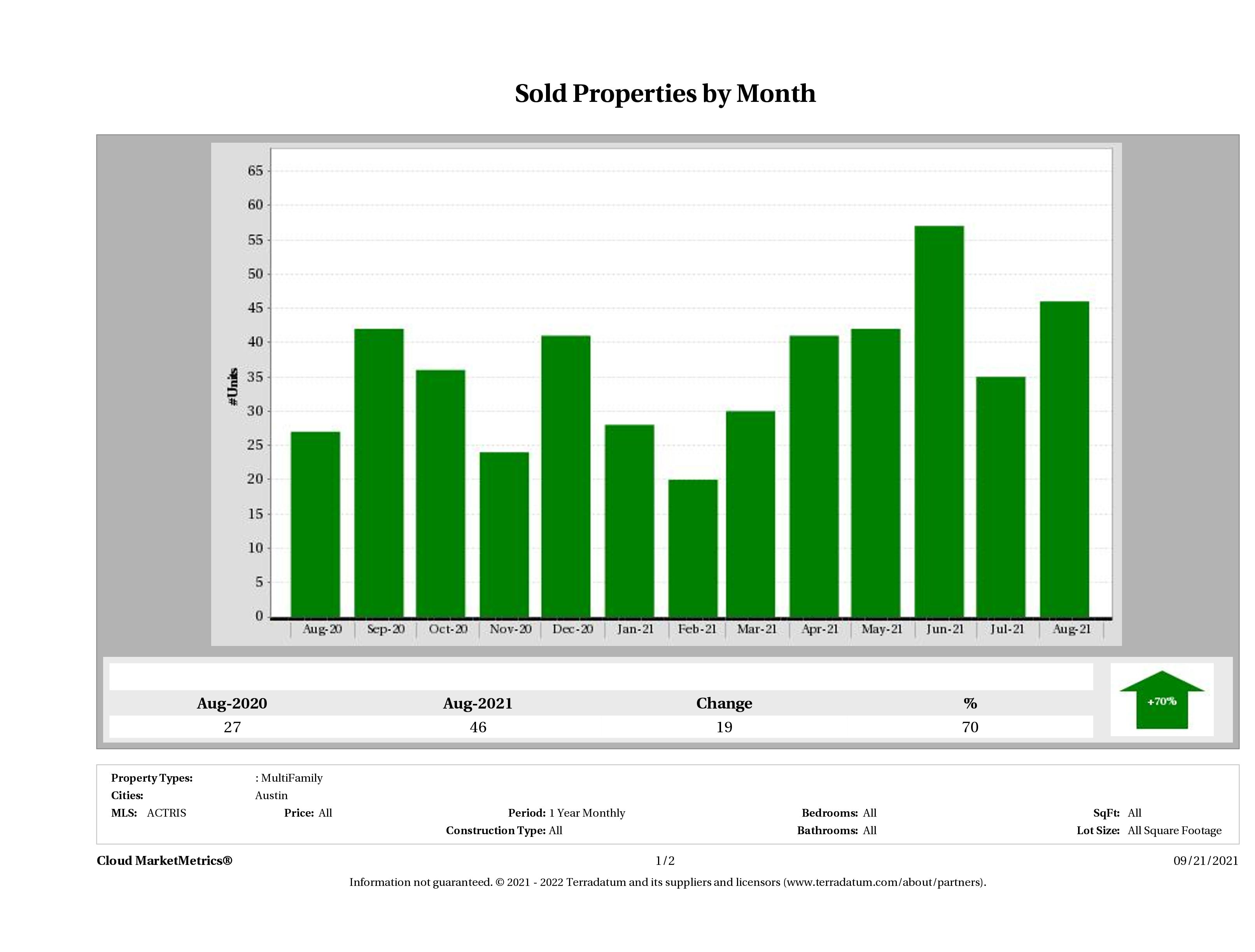 Austin number of multi family properties sold August 2021
