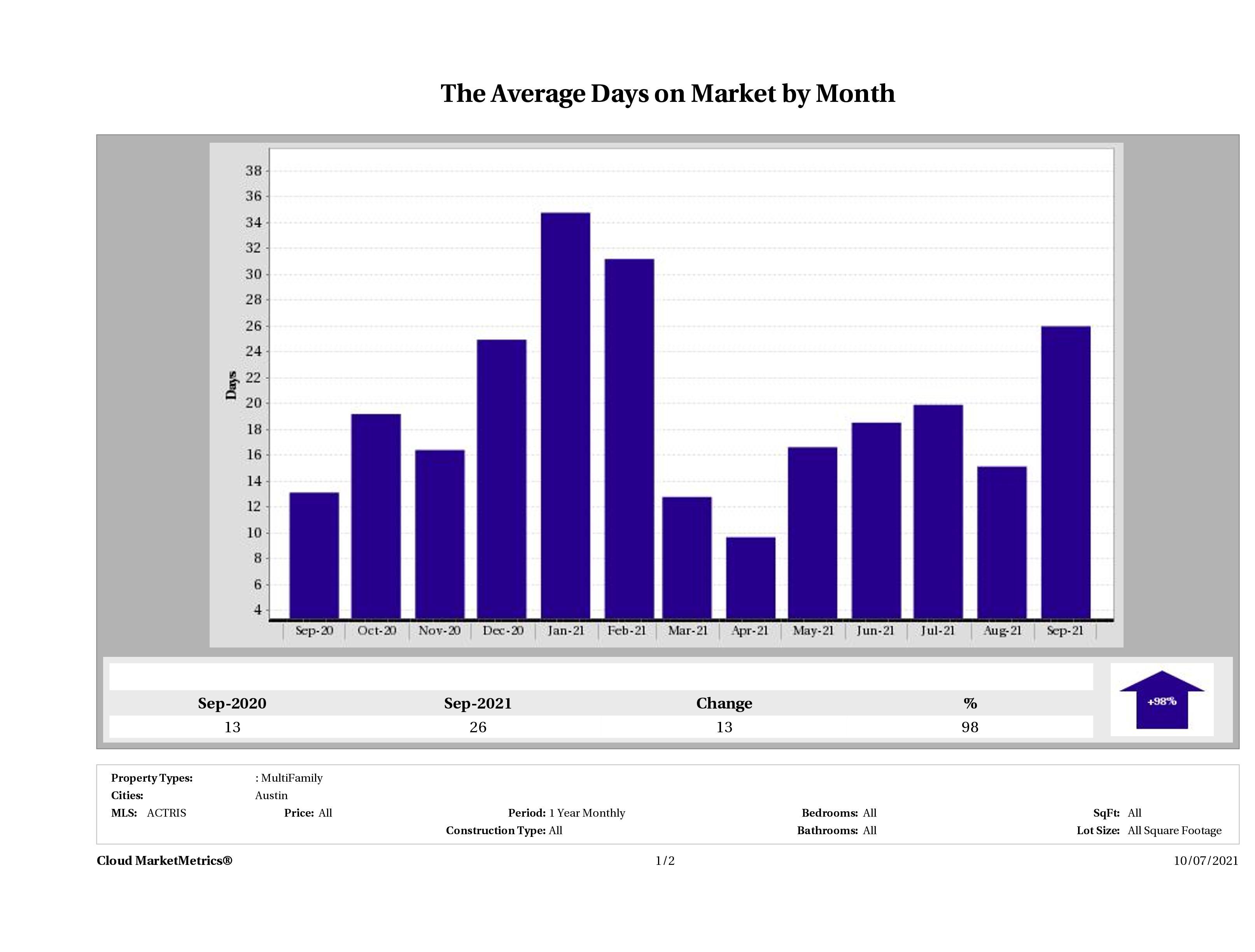 Austin average days on market multi family properties September 2021