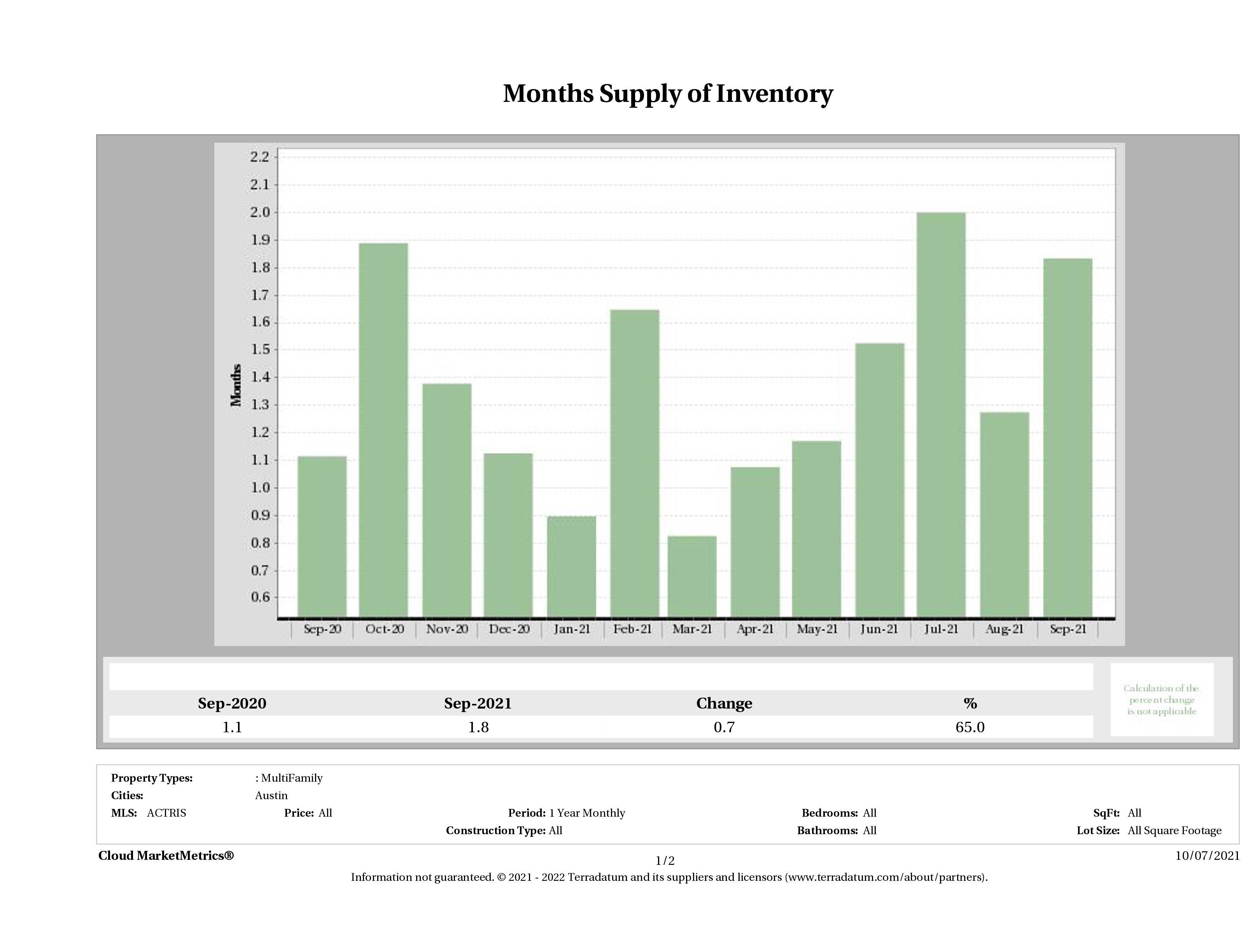 Austin multi family months inventory September 2021