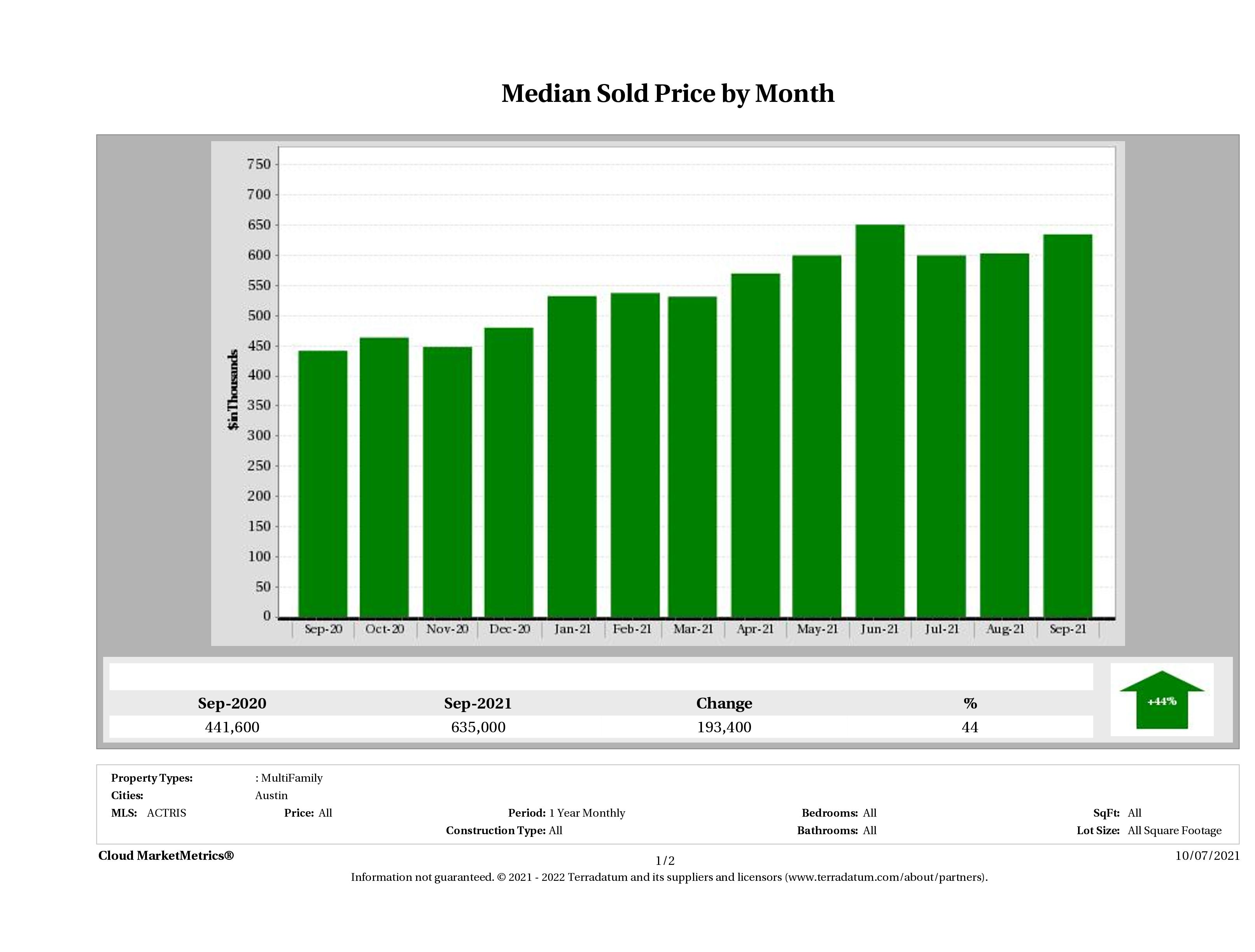 Austin median multi family property price September 2021