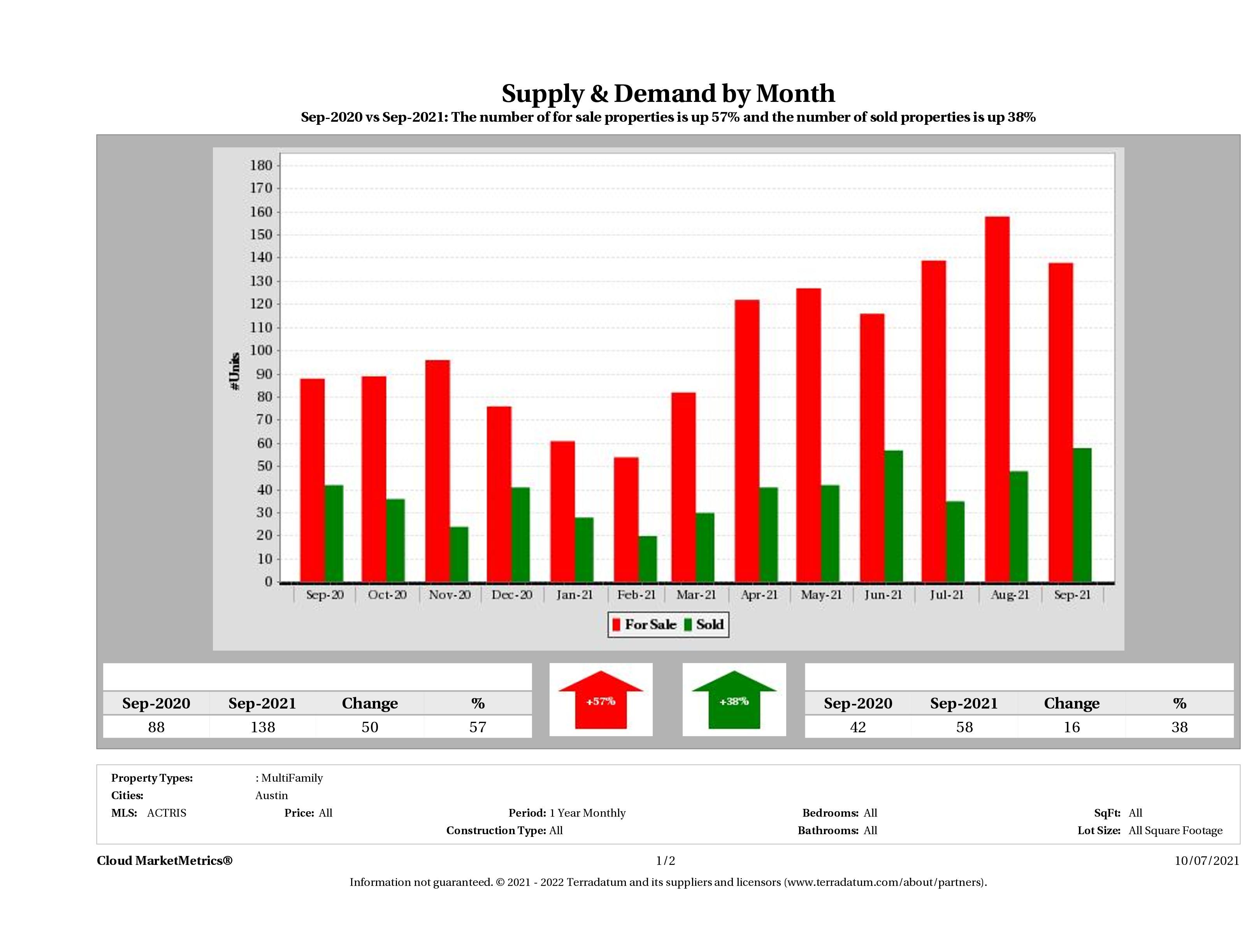 Austin multi family real estate market supply and demand September 2021