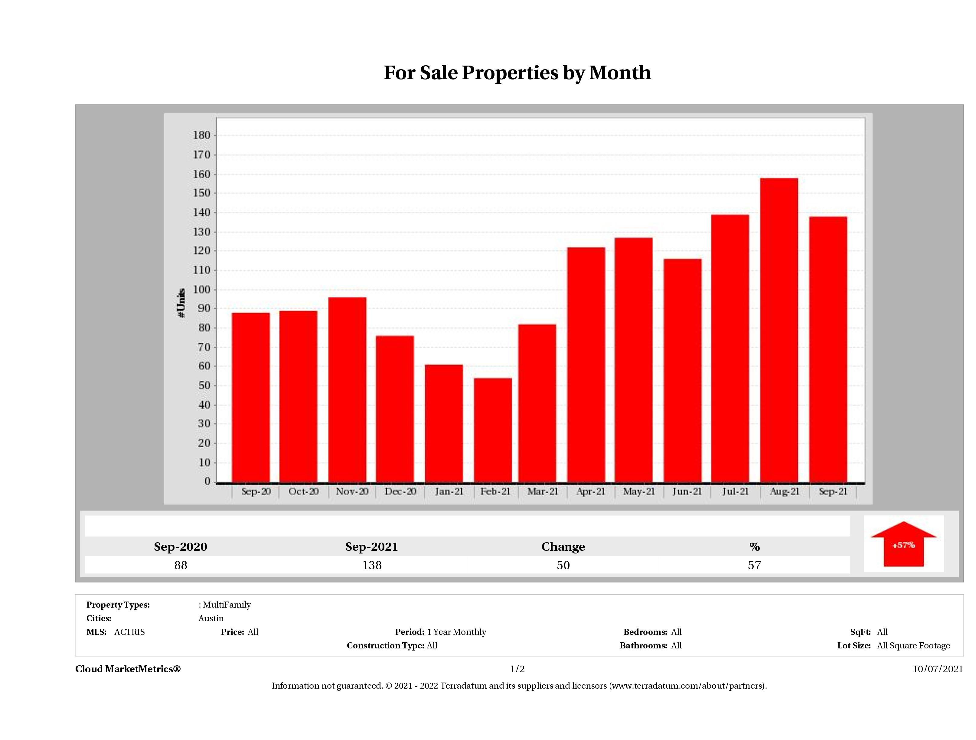 Austin number of multi family properties for sale September 2021